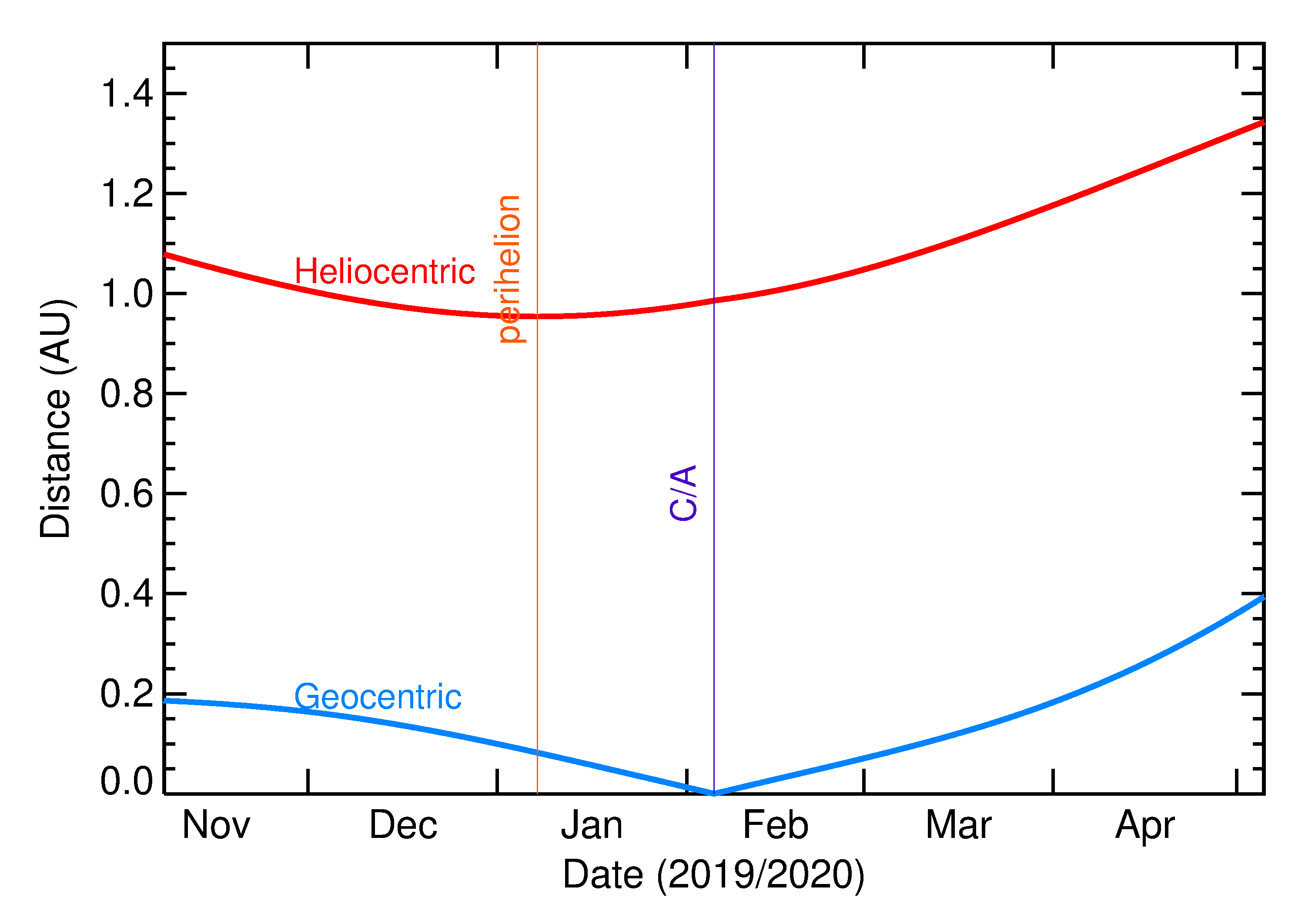 Heliocentric and Geocentric Distances of 2020 CQ1 in the months around closest approach