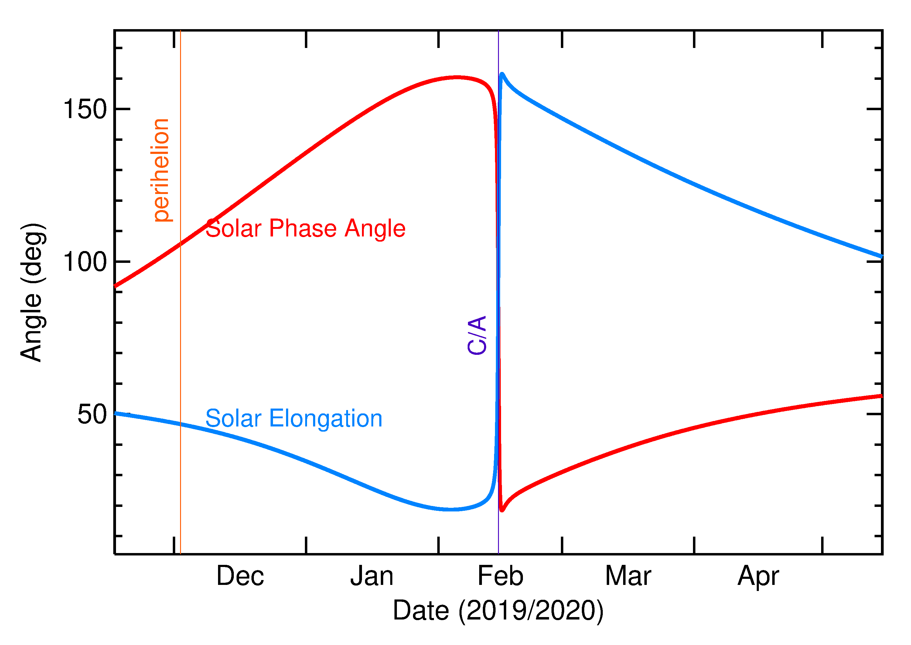 Solar Elongation and Solar Phase Angle of 2020 CQ2 in the months around closest approach