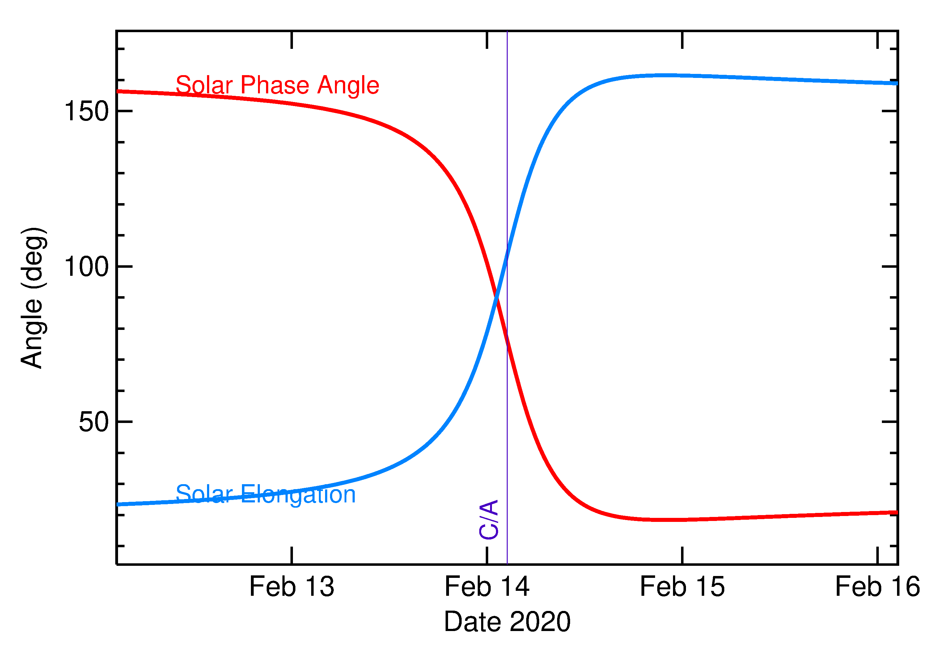 Solar Elongation and Solar Phase Angle of 2020 CQ2 in the days around closest approach