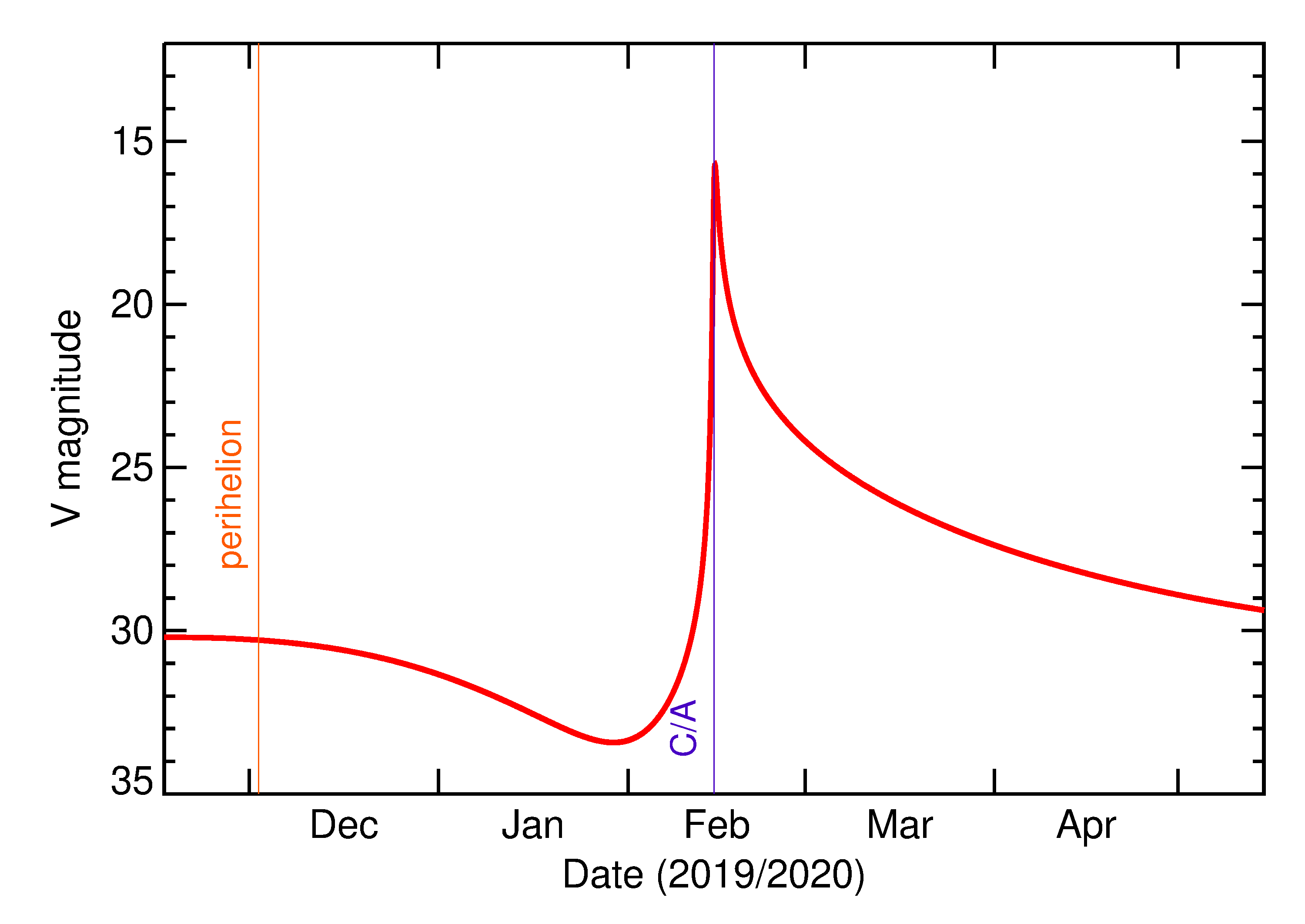 Predicted Brightness of 2020 CQ2 in the months around closest approach