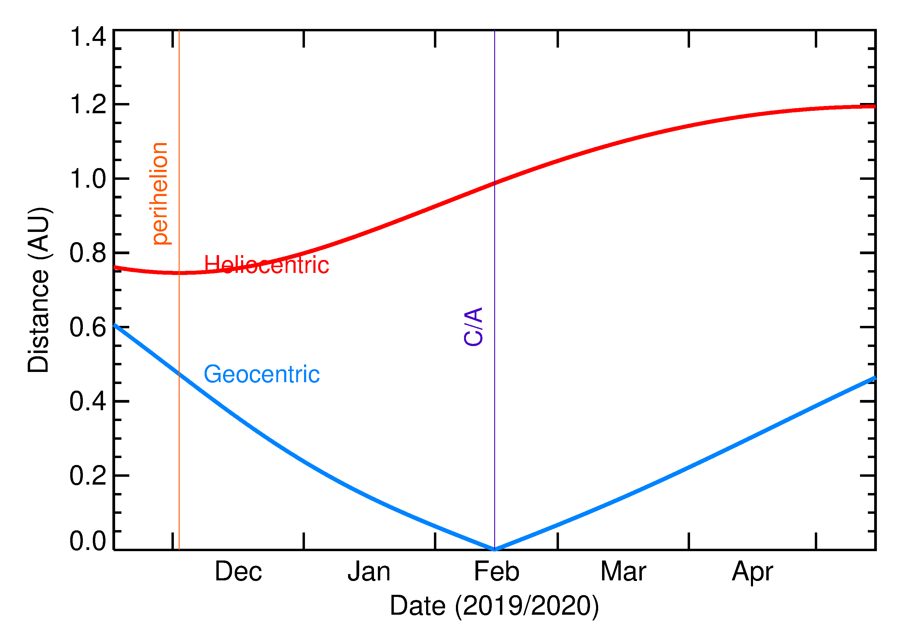 Heliocentric and Geocentric Distances of 2020 CQ2 in the months around closest approach