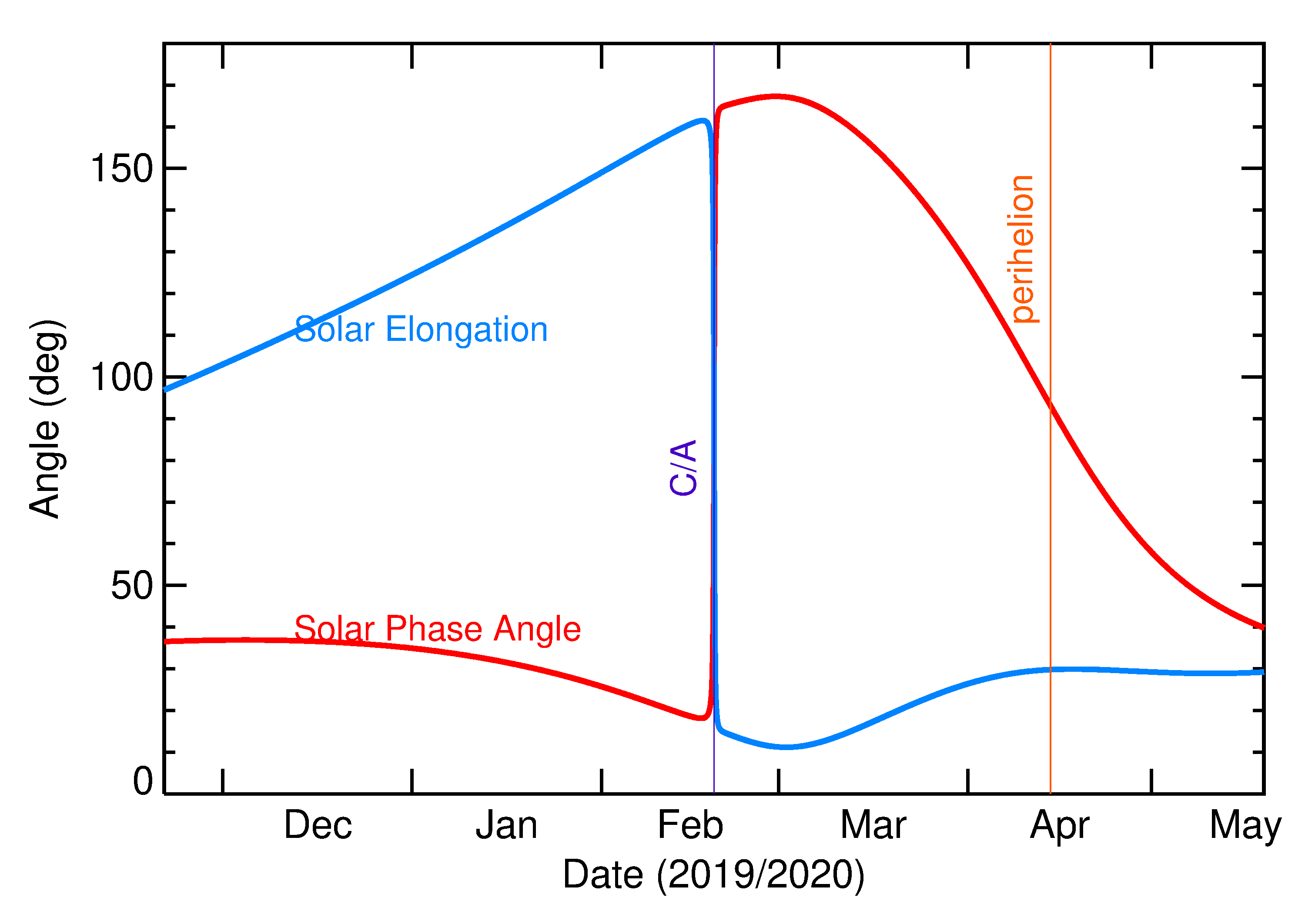 Solar Elongation and Solar Phase Angle of 2020 DA1 in the months around closest approach