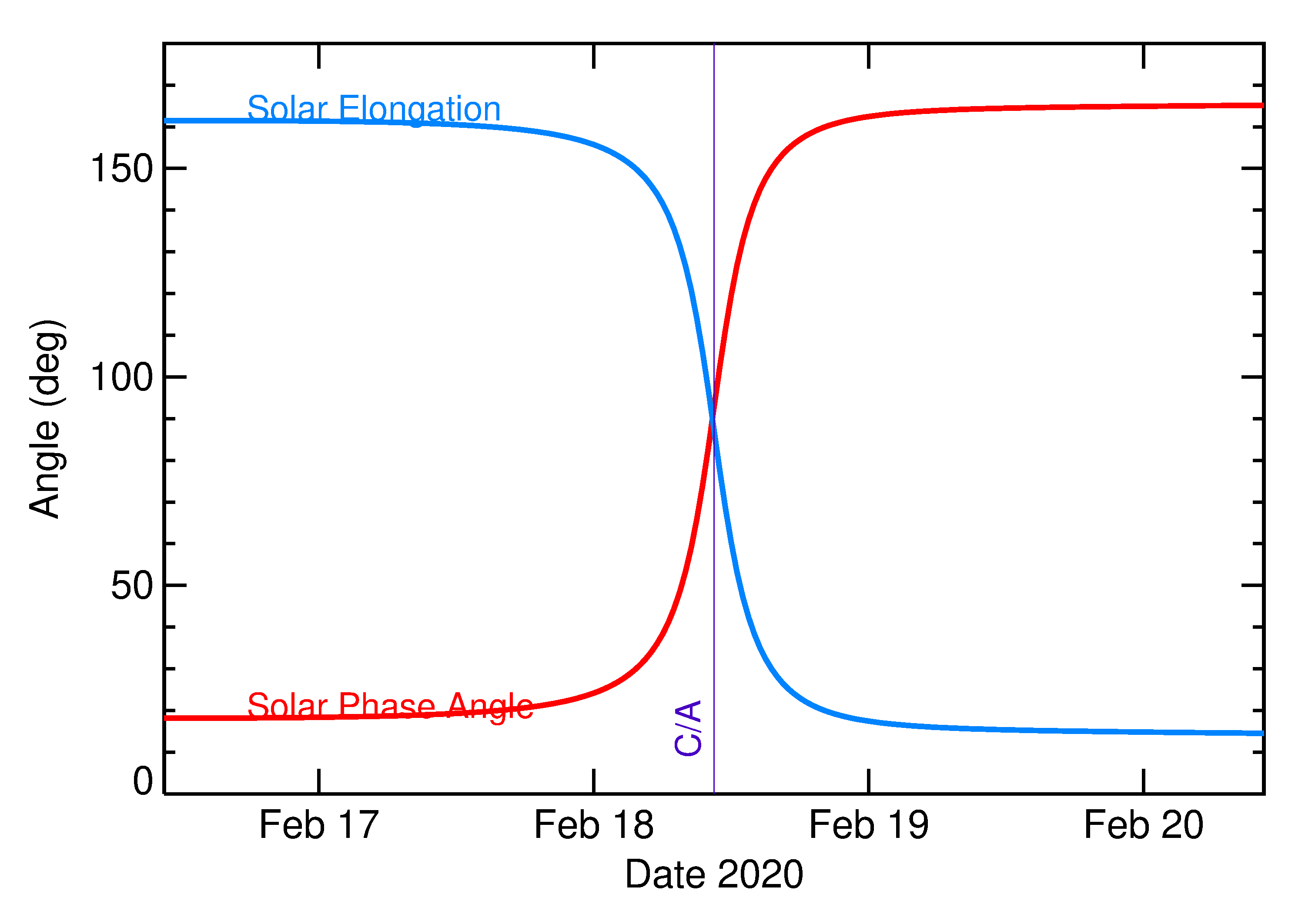 Solar Elongation and Solar Phase Angle of 2020 DA1 in the days around closest approach
