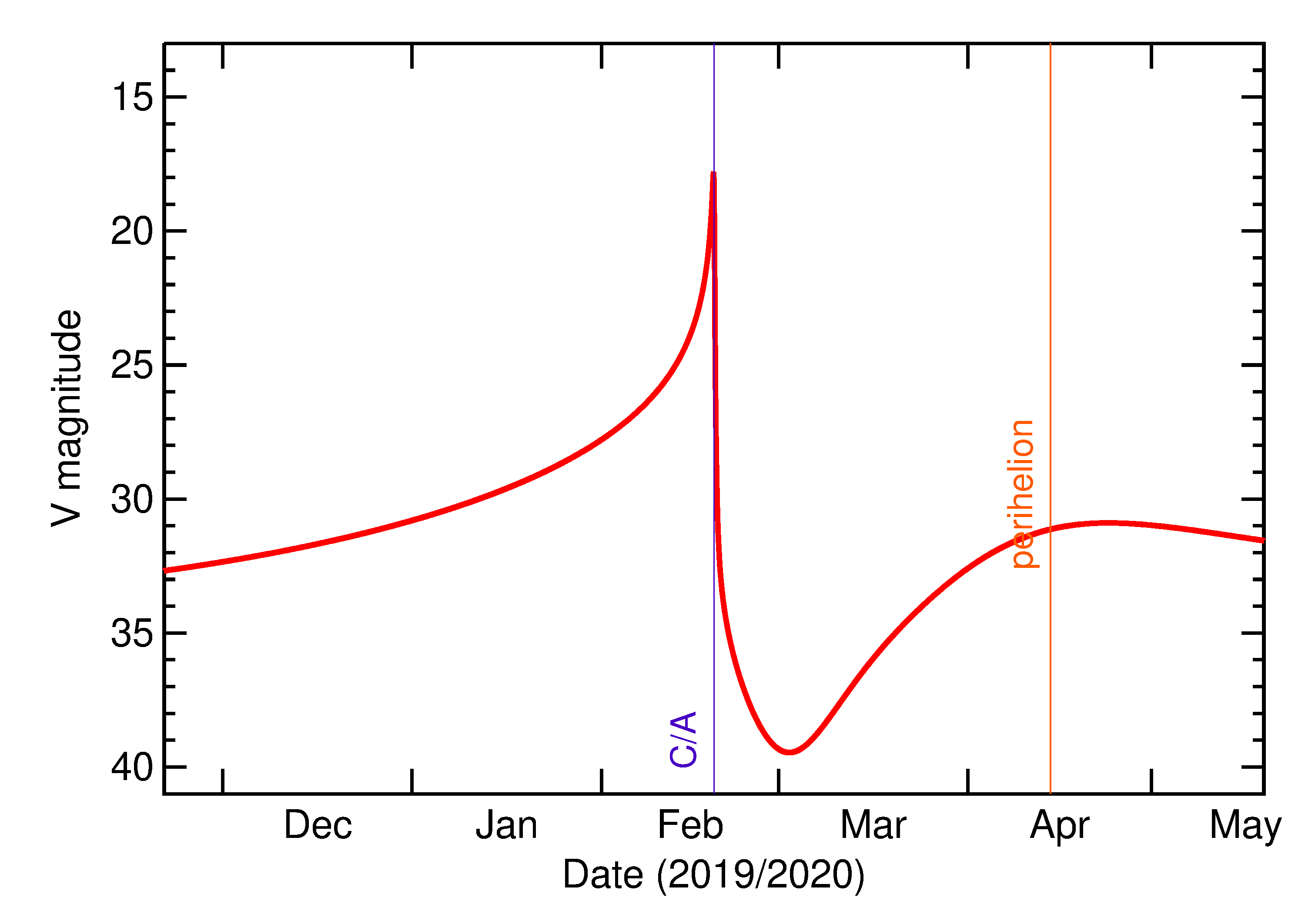 Predicted Brightness of 2020 DA1 in the months around closest approach