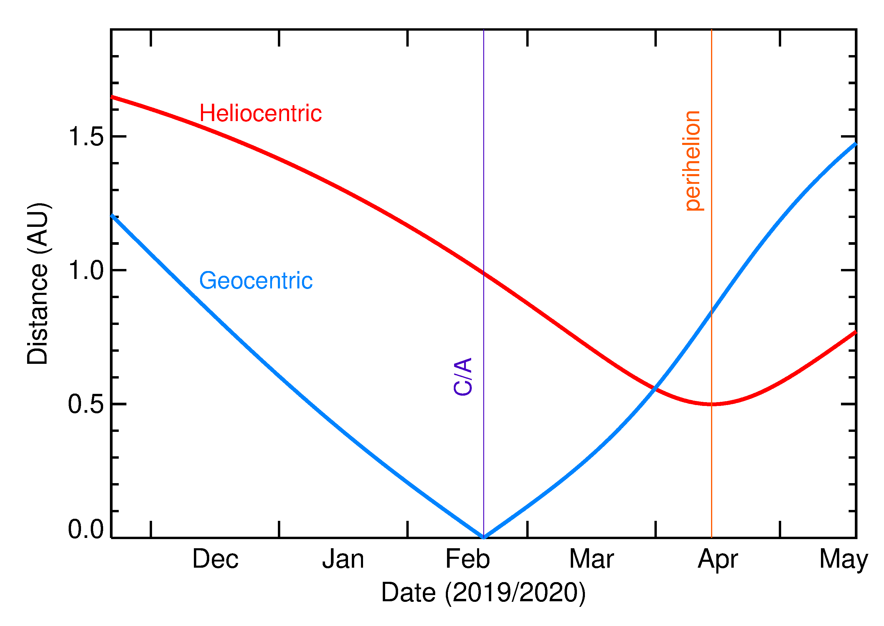 Heliocentric and Geocentric Distances of 2020 DA1 in the months around closest approach