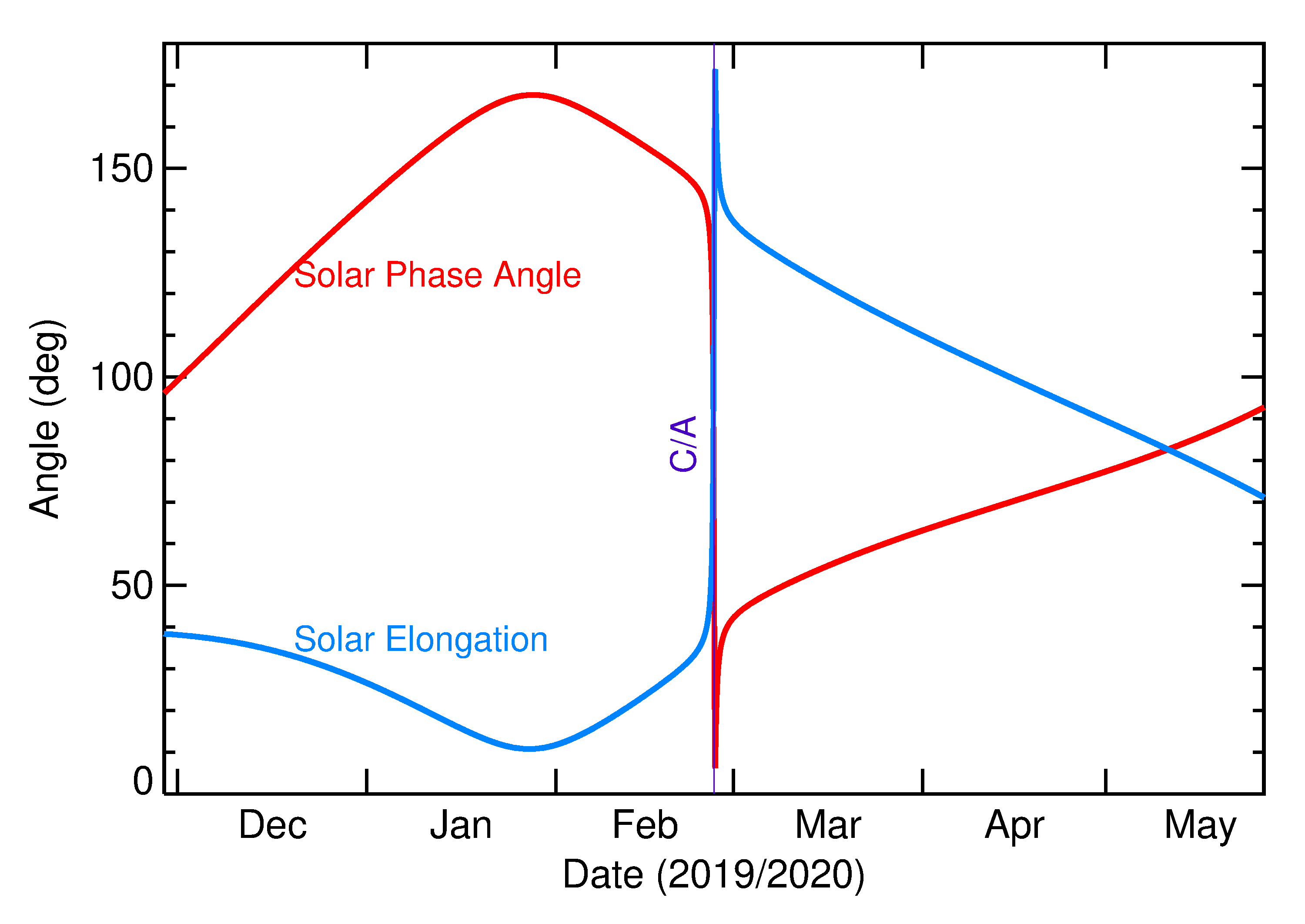 Solar Elongation and Solar Phase Angle of 2020 DR4 in the months around closest approach