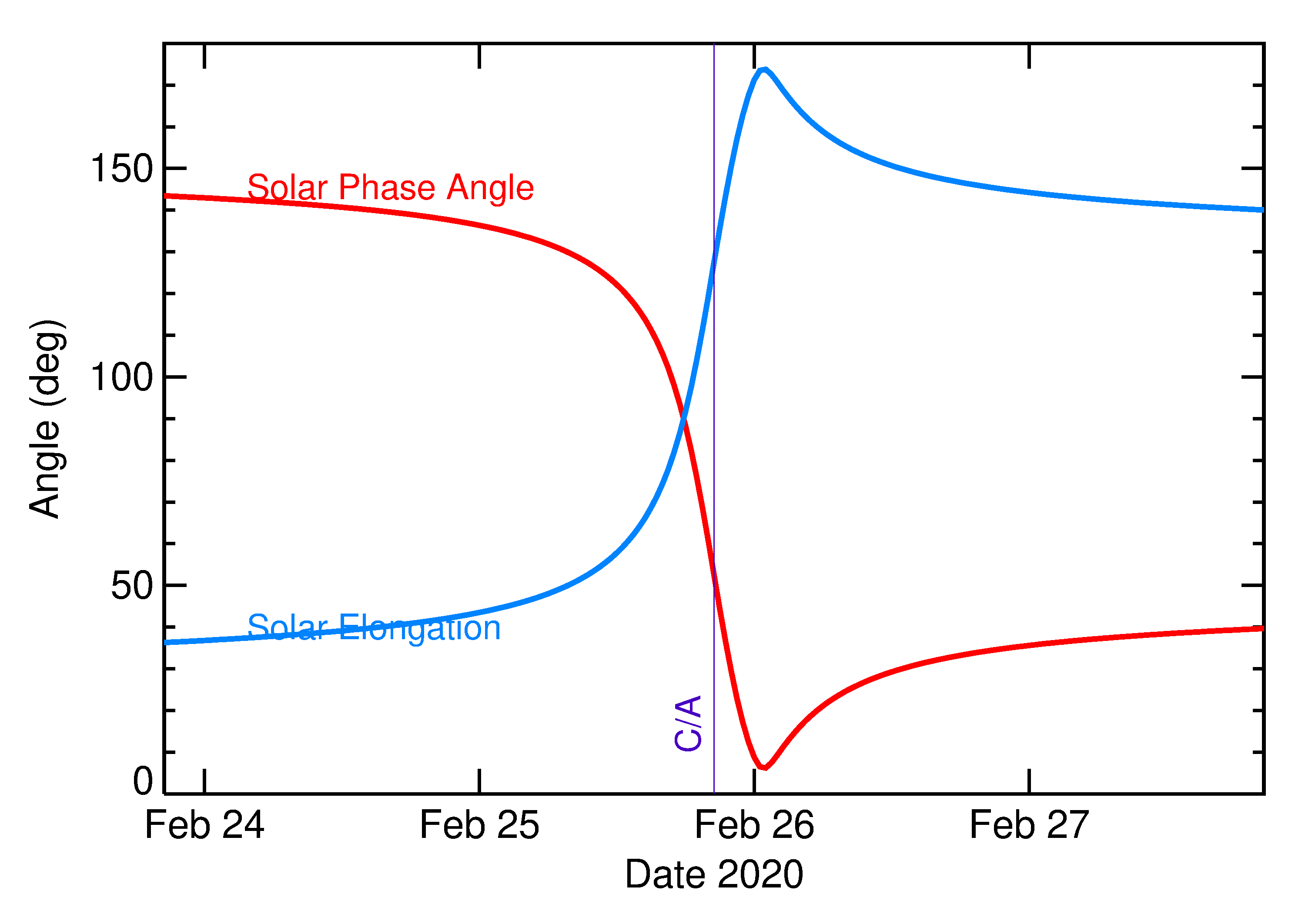 Solar Elongation and Solar Phase Angle of 2020 DR4 in the days around closest approach