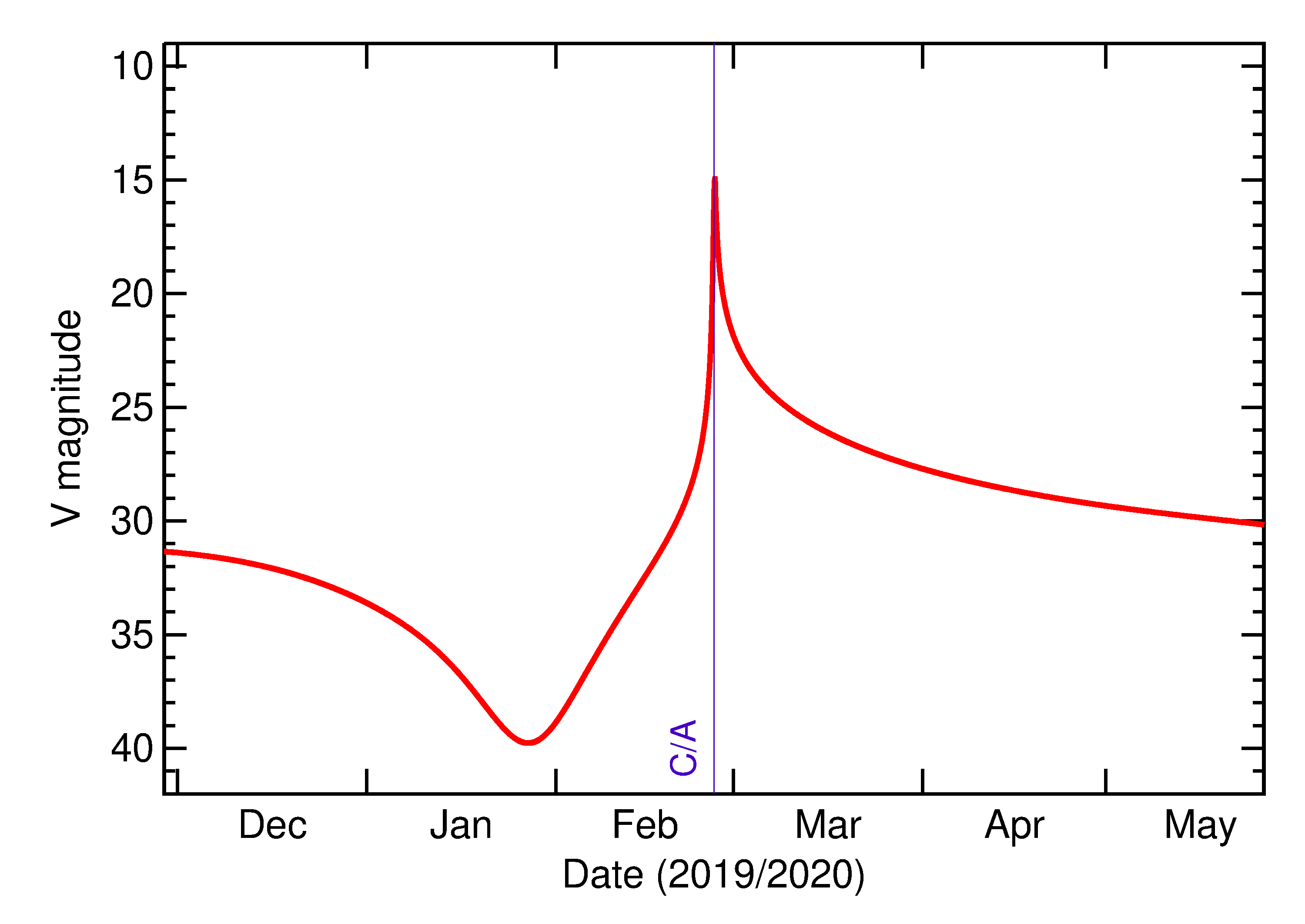 Predicted Brightness of 2020 DR4 in the months around closest approach