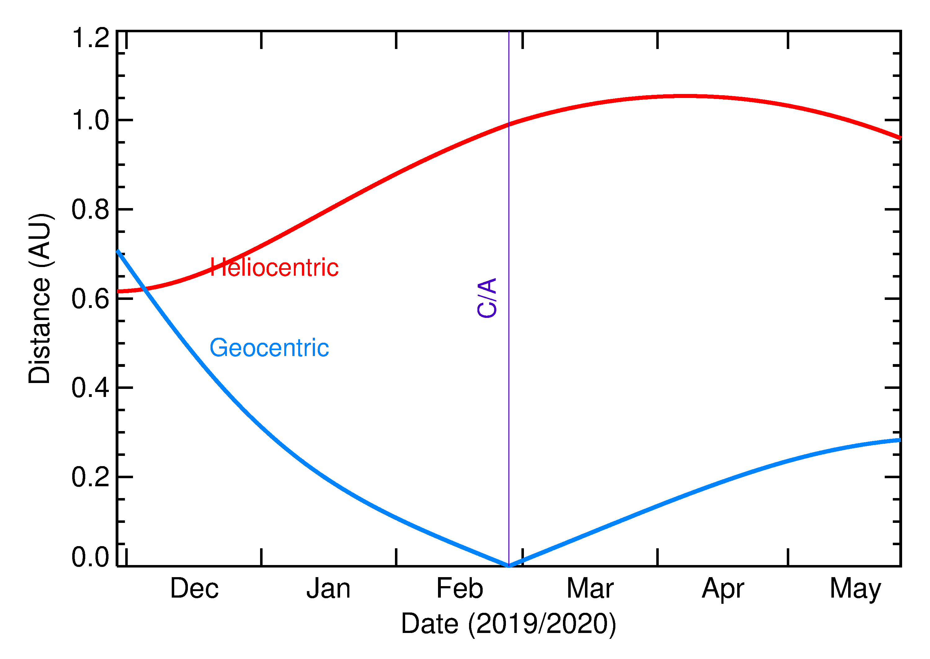 Heliocentric and Geocentric Distances of 2020 DR4 in the months around closest approach