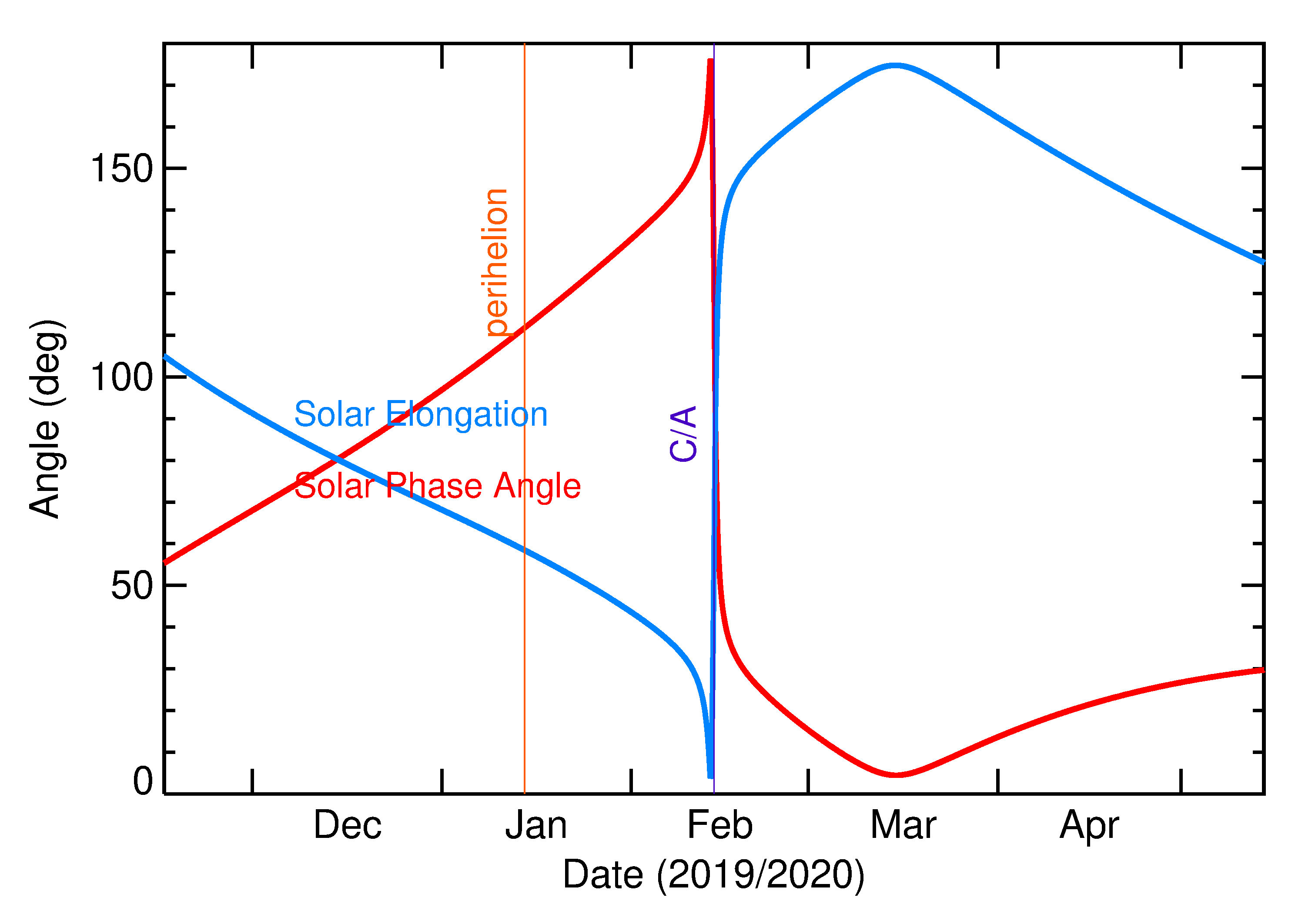 Solar Elongation and Solar Phase Angle of 2020 DU in the months around closest approach