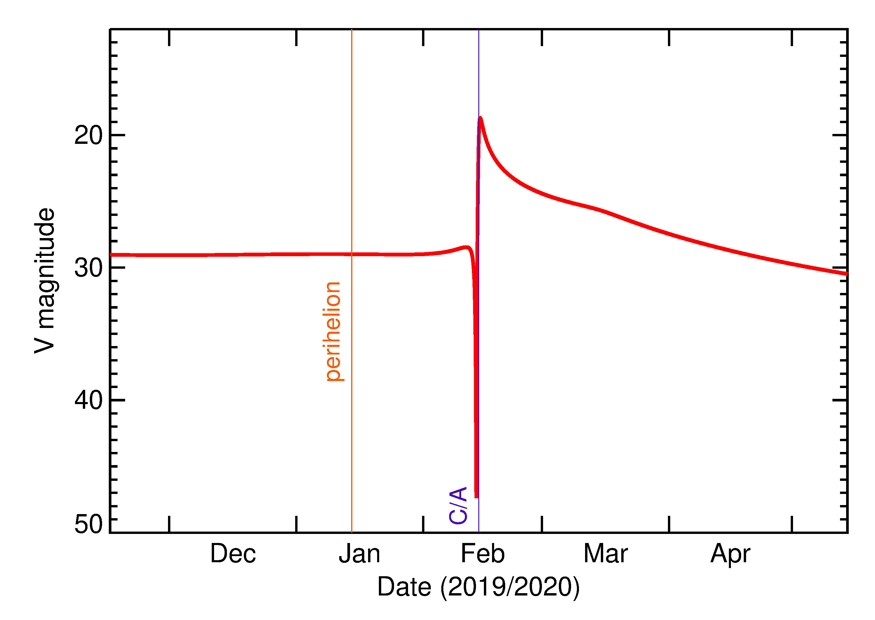 Predicted Brightness of 2020 DU in the months around closest approach