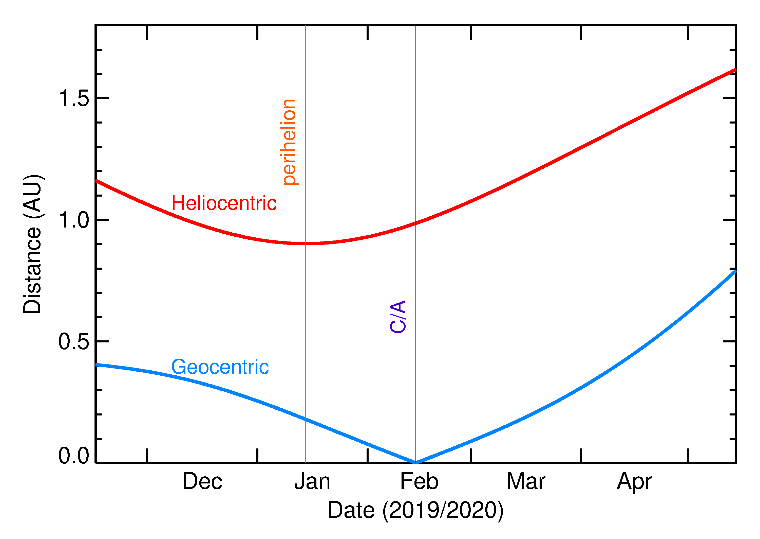 Heliocentric and Geocentric Distances of 2020 DU in the months around closest approach