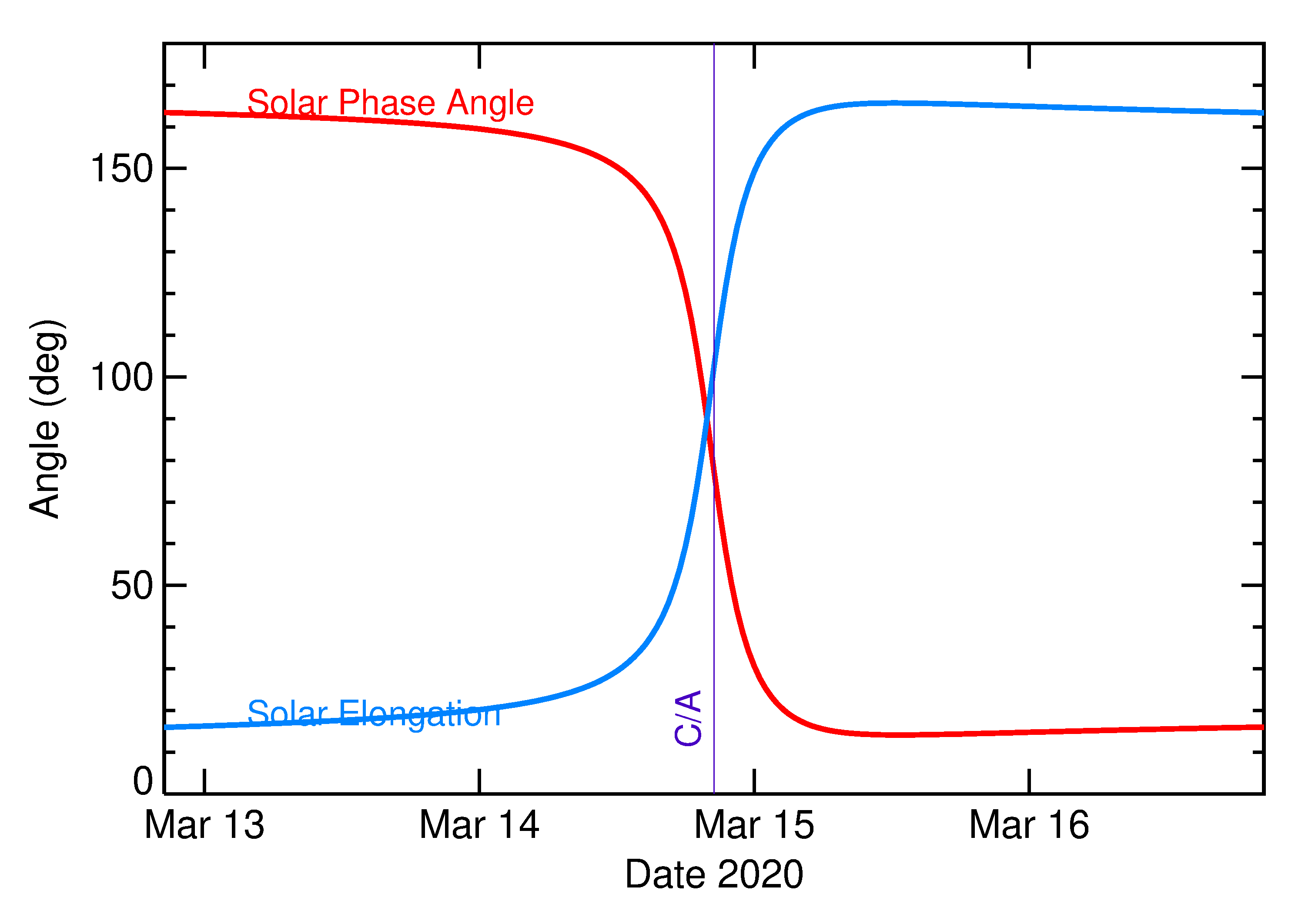 Solar Elongation and Solar Phase Angle of 2020 FD2 in the days around closest approach