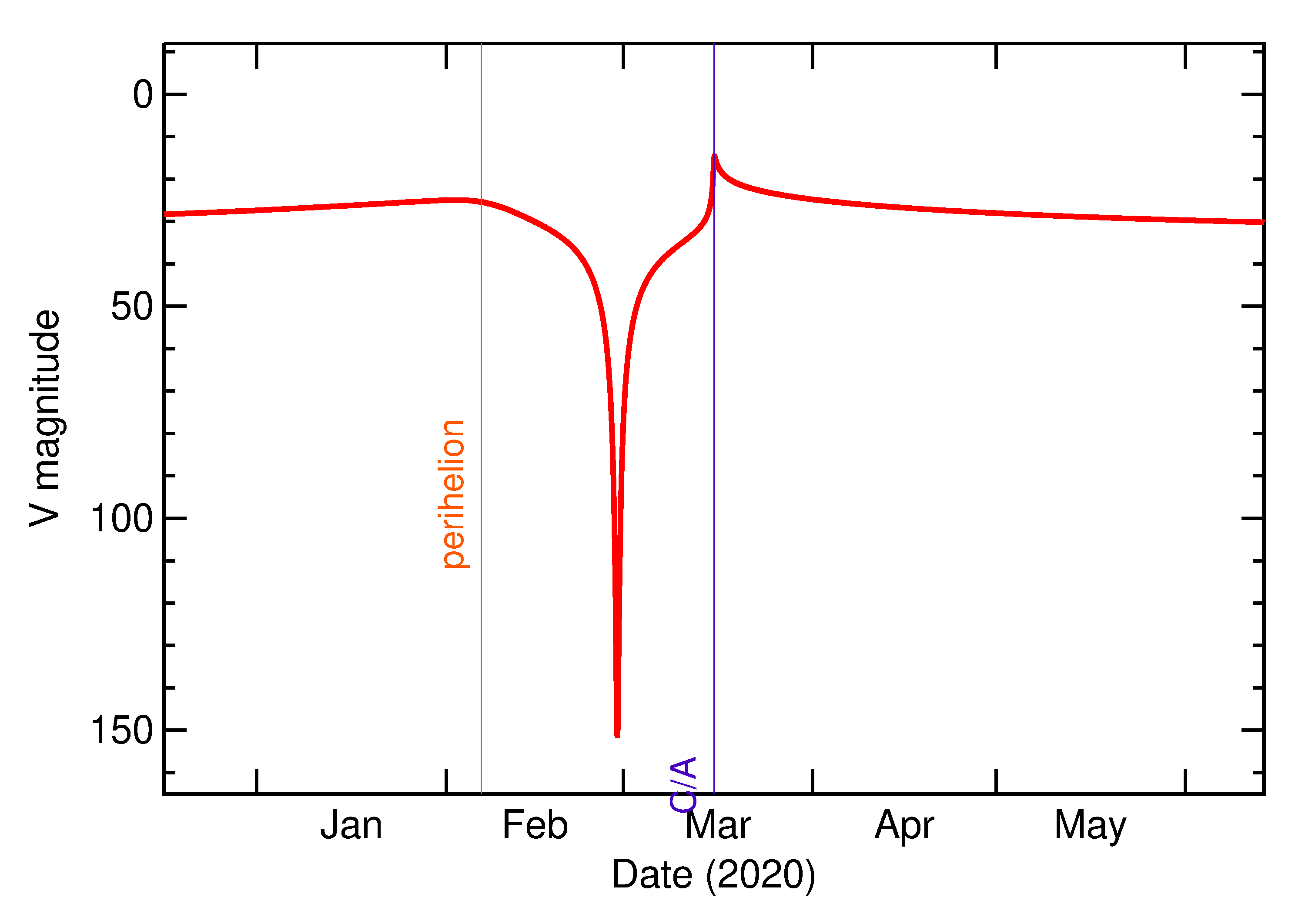 Predicted Brightness of 2020 FD2 in the months around closest approach
