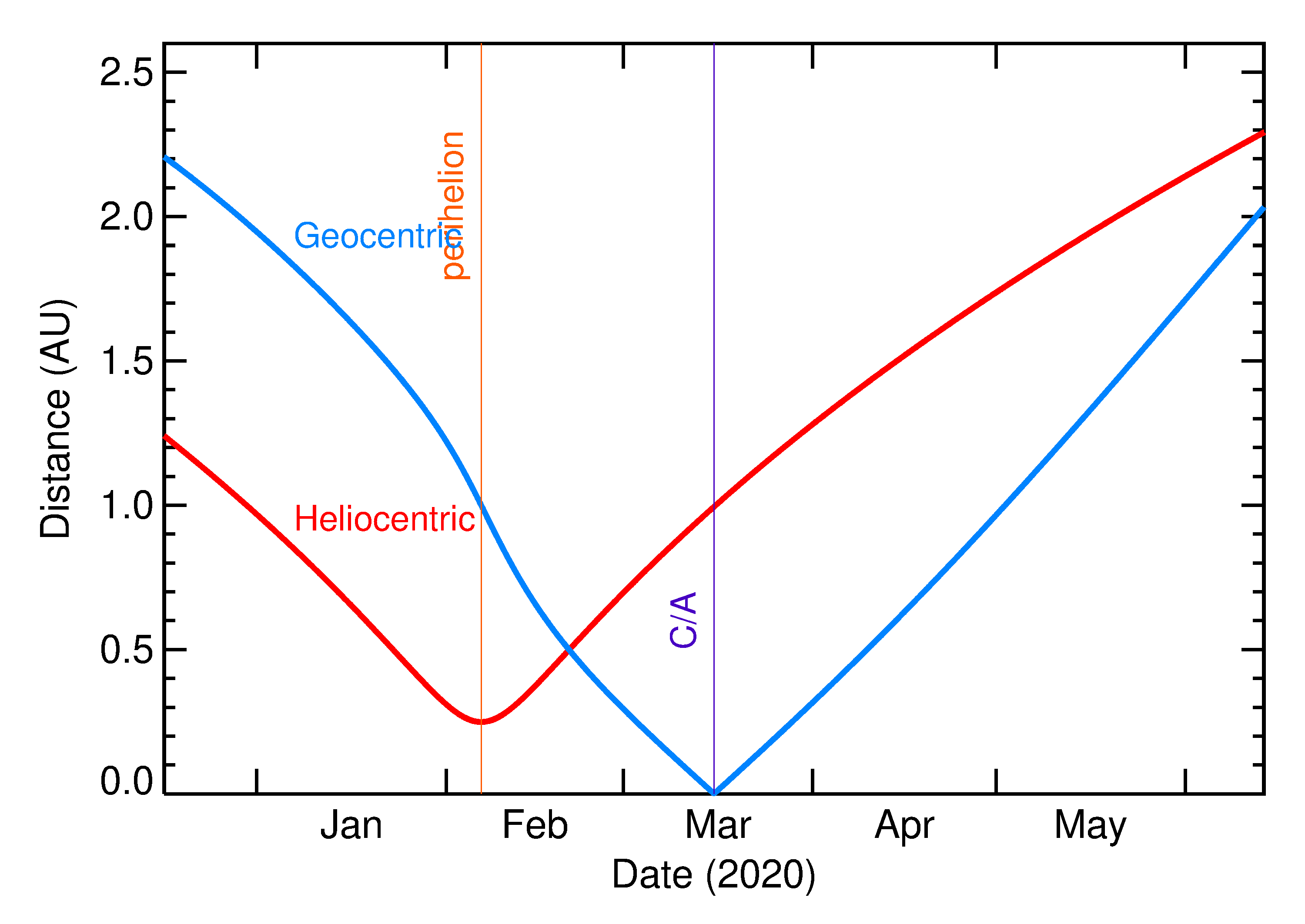 Heliocentric and Geocentric Distances of 2020 FD2 in the months around closest approach