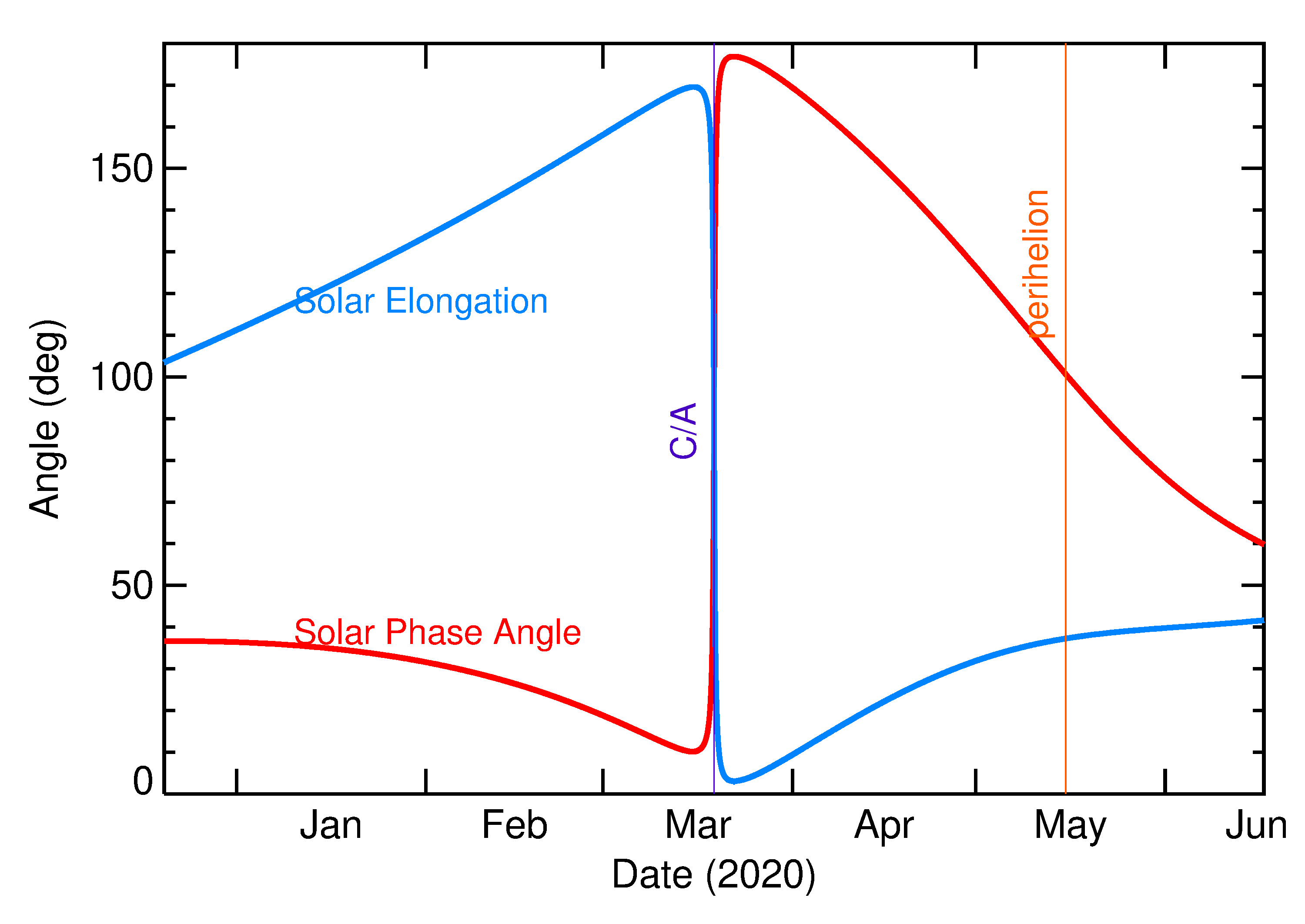 Solar Elongation and Solar Phase Angle of 2020 FD in the months around closest approach