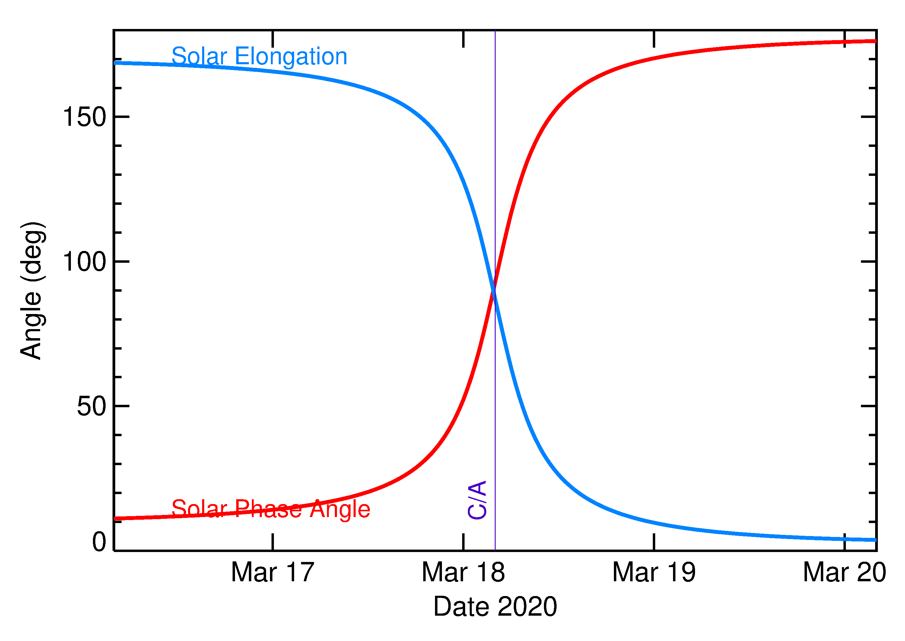 Solar Elongation and Solar Phase Angle of 2020 FD in the days around closest approach
