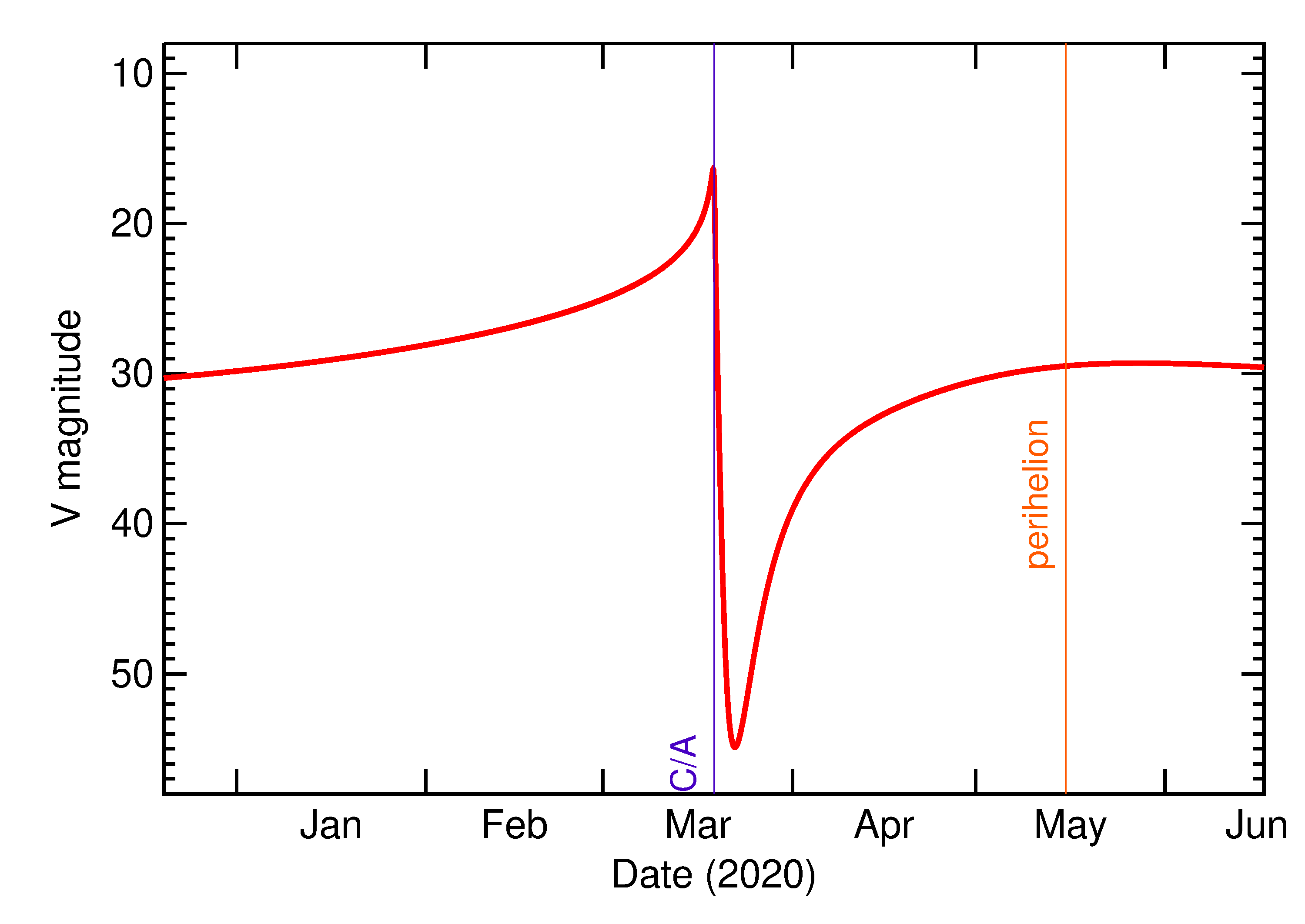 Predicted Brightness of 2020 FD in the months around closest approach