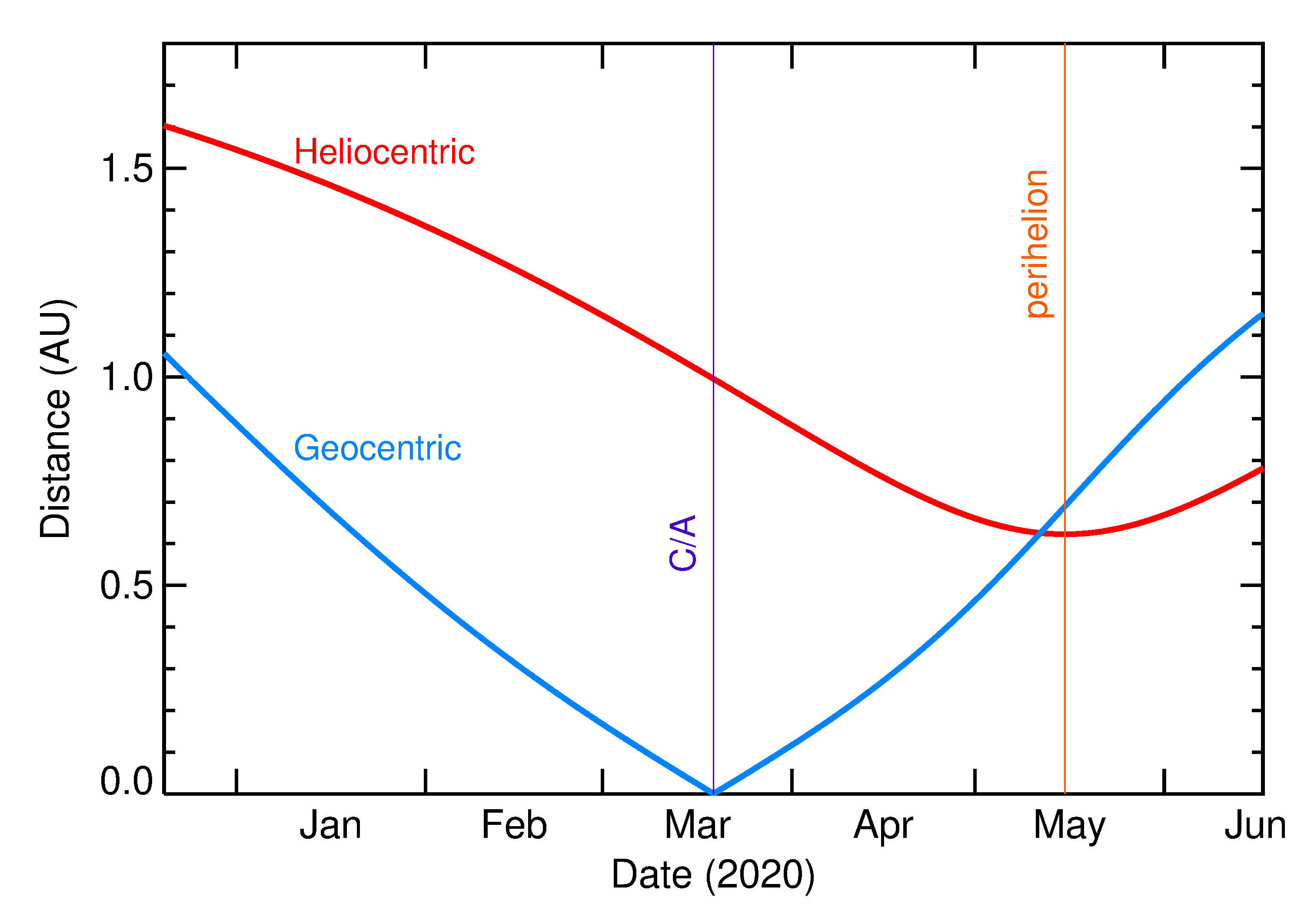 Heliocentric and Geocentric Distances of 2020 FD in the months around closest approach