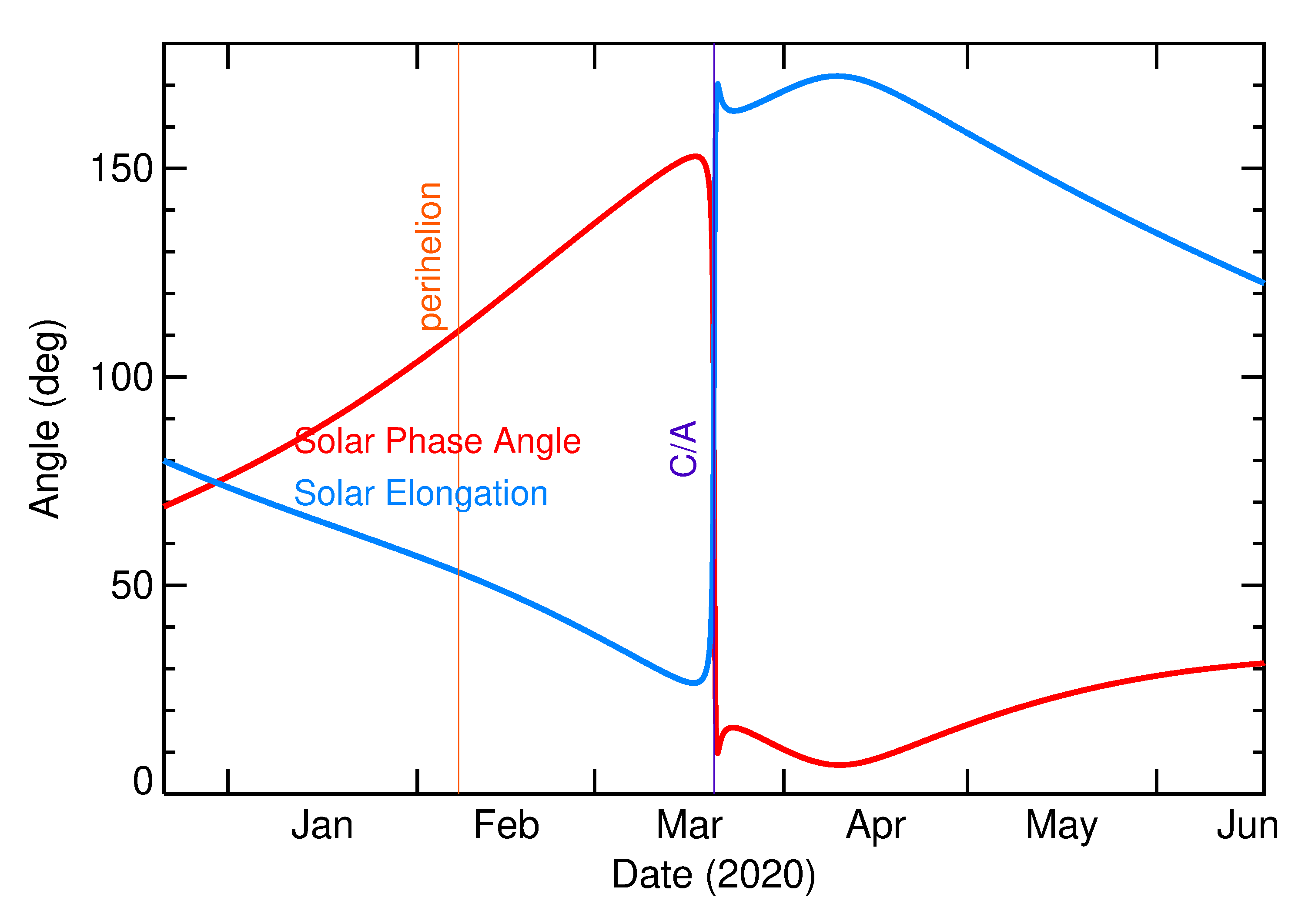 Solar Elongation and Solar Phase Angle of 2020 FG4 in the months around closest approach