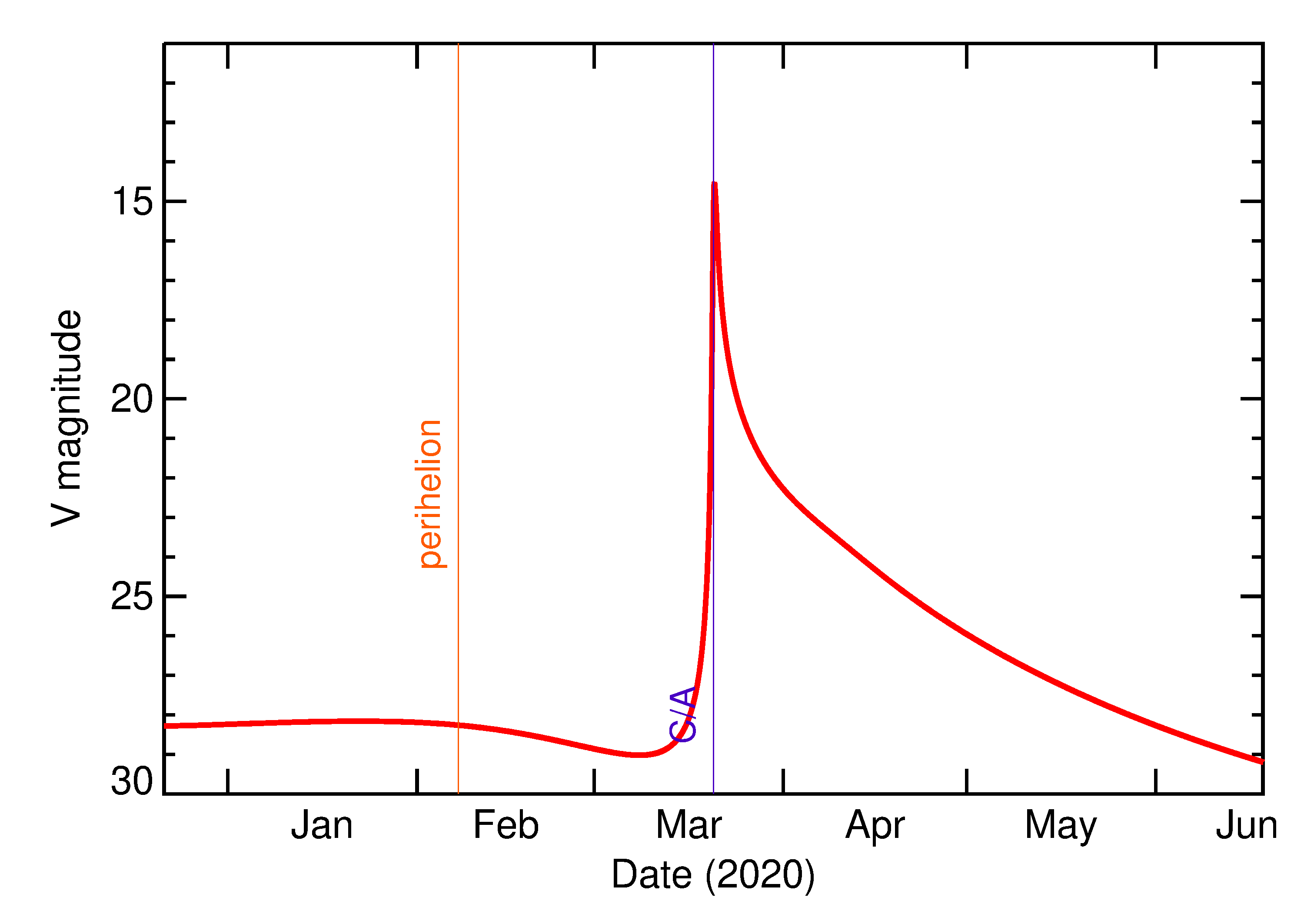 Predicted Brightness of 2020 FG4 in the months around closest approach