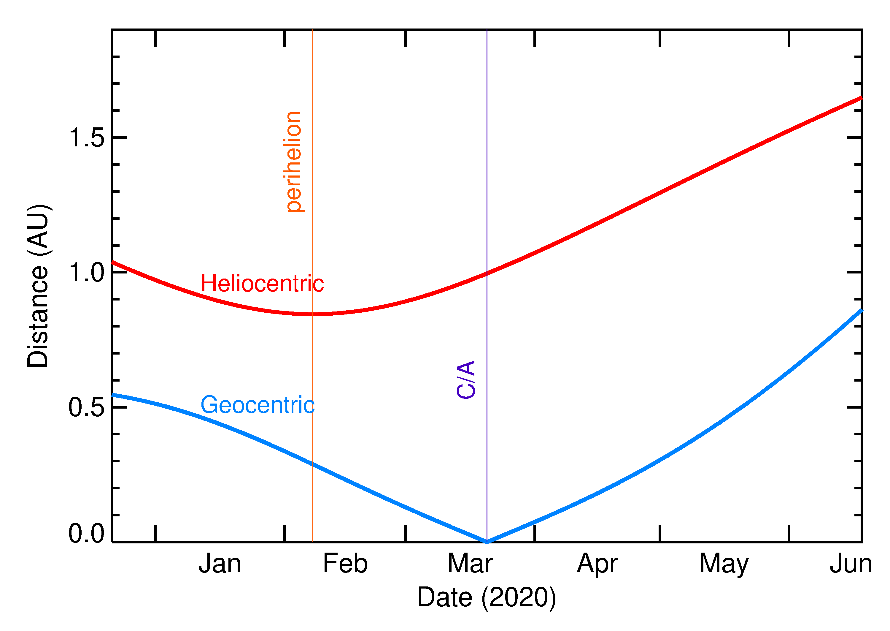 Heliocentric and Geocentric Distances of 2020 FG4 in the months around closest approach