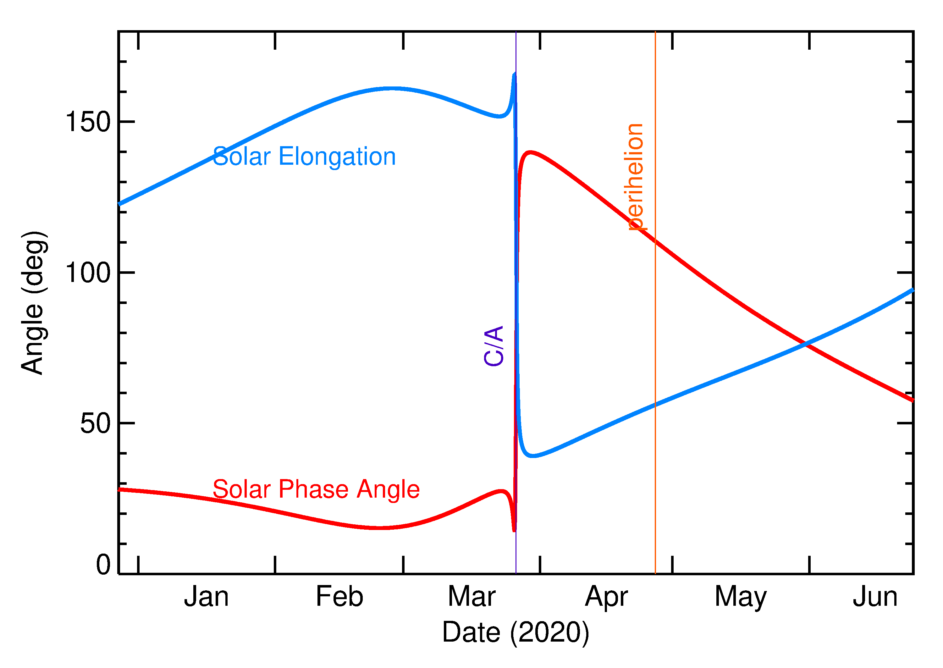 Solar Elongation and Solar Phase Angle of 2020 FJ4 in the months around closest approach