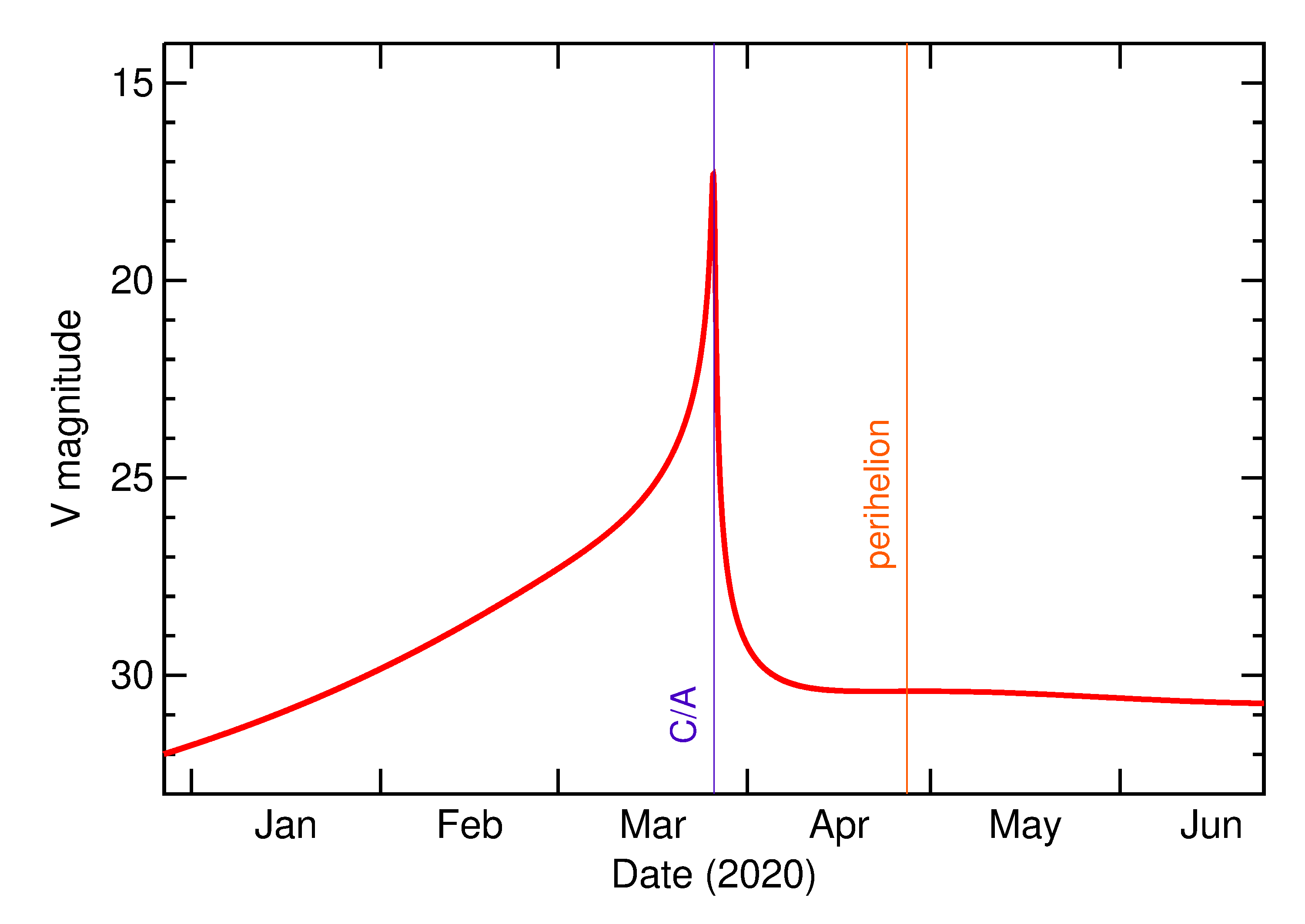 Predicted Brightness of 2020 FJ4 in the months around closest approach