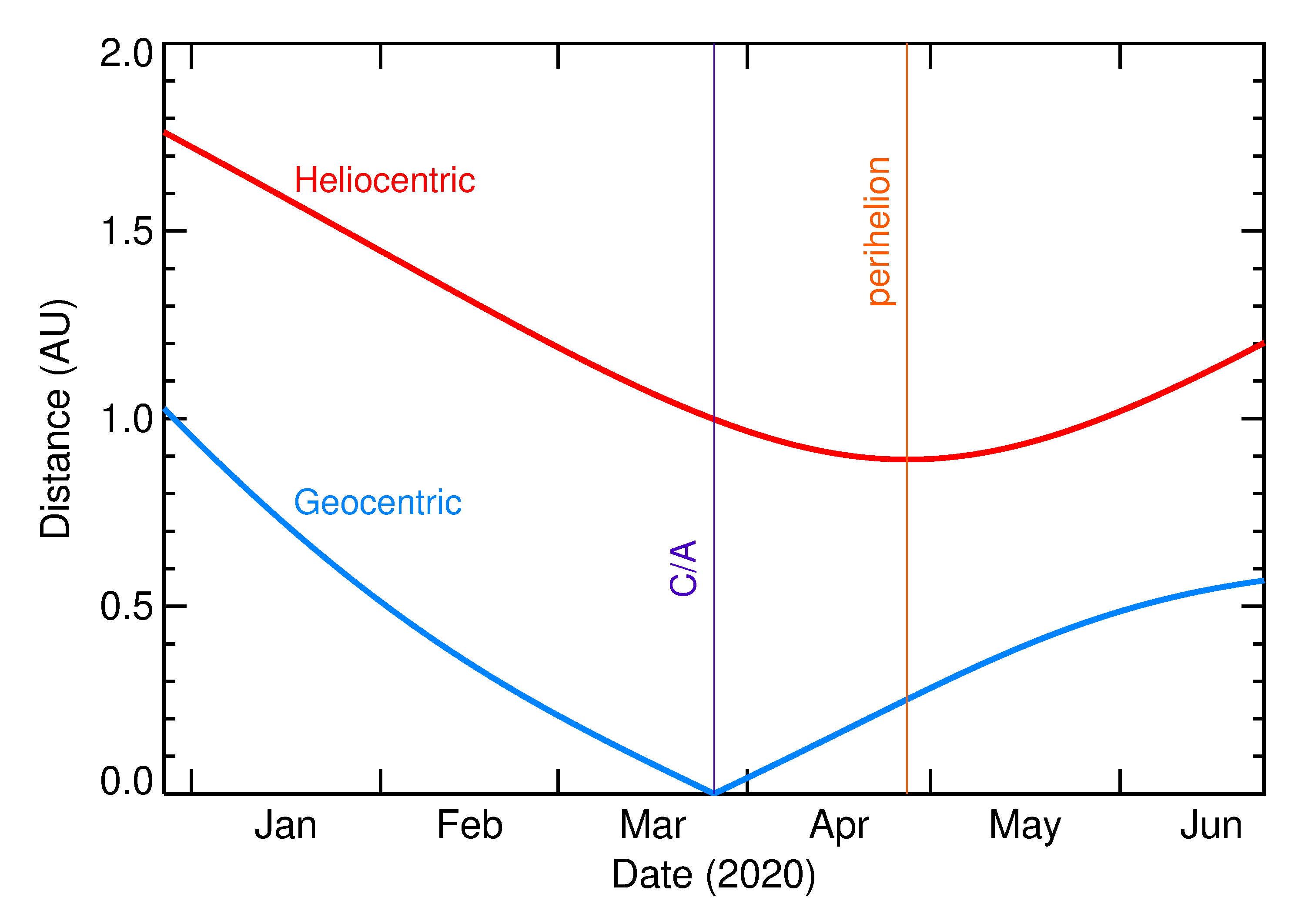 Heliocentric and Geocentric Distances of 2020 FJ4 in the months around closest approach
