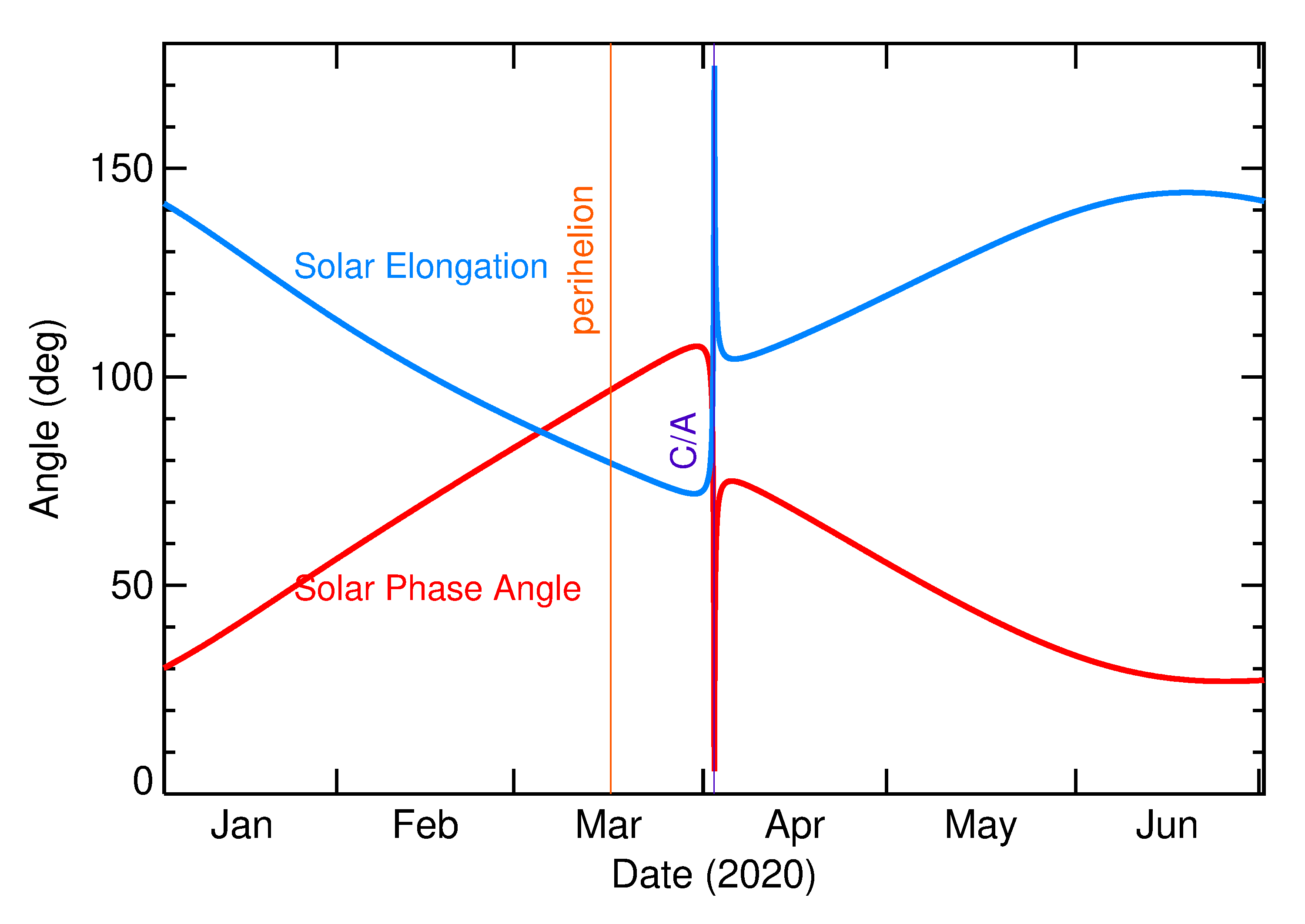 Solar Elongation and Solar Phase Angle of 2020 GO1 in the months around closest approach