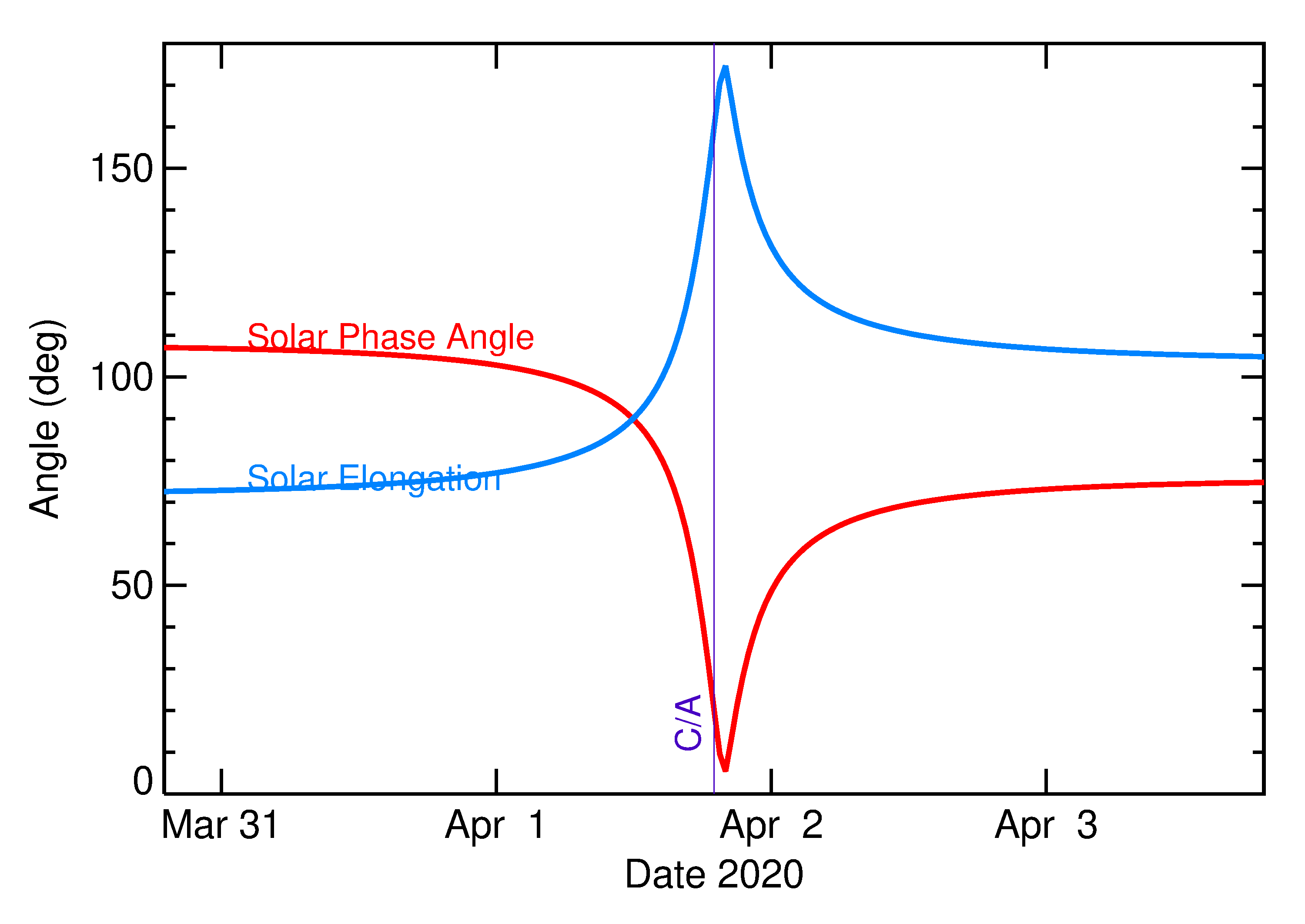 Solar Elongation and Solar Phase Angle of 2020 GO1 in the days around closest approach