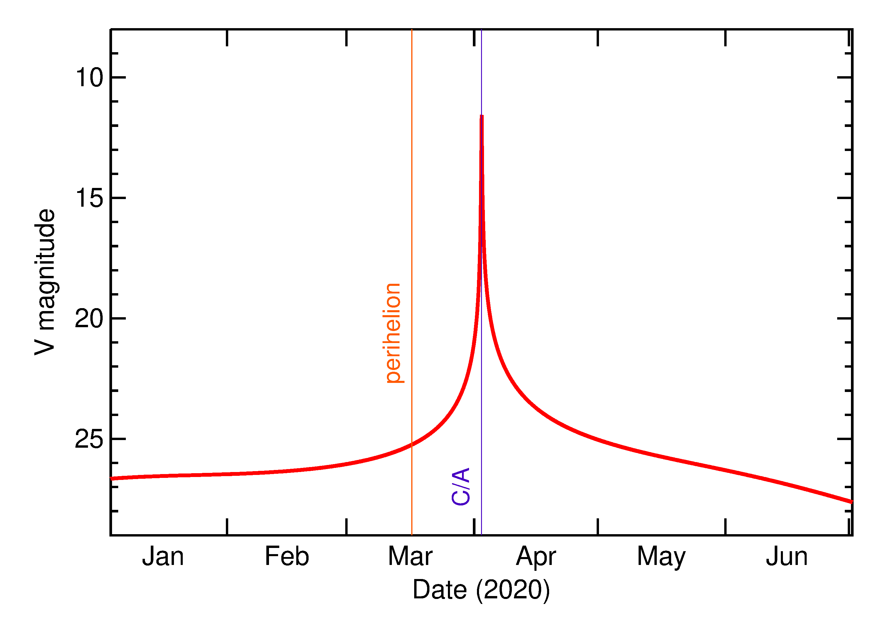 Predicted Brightness of 2020 GO1 in the months around closest approach