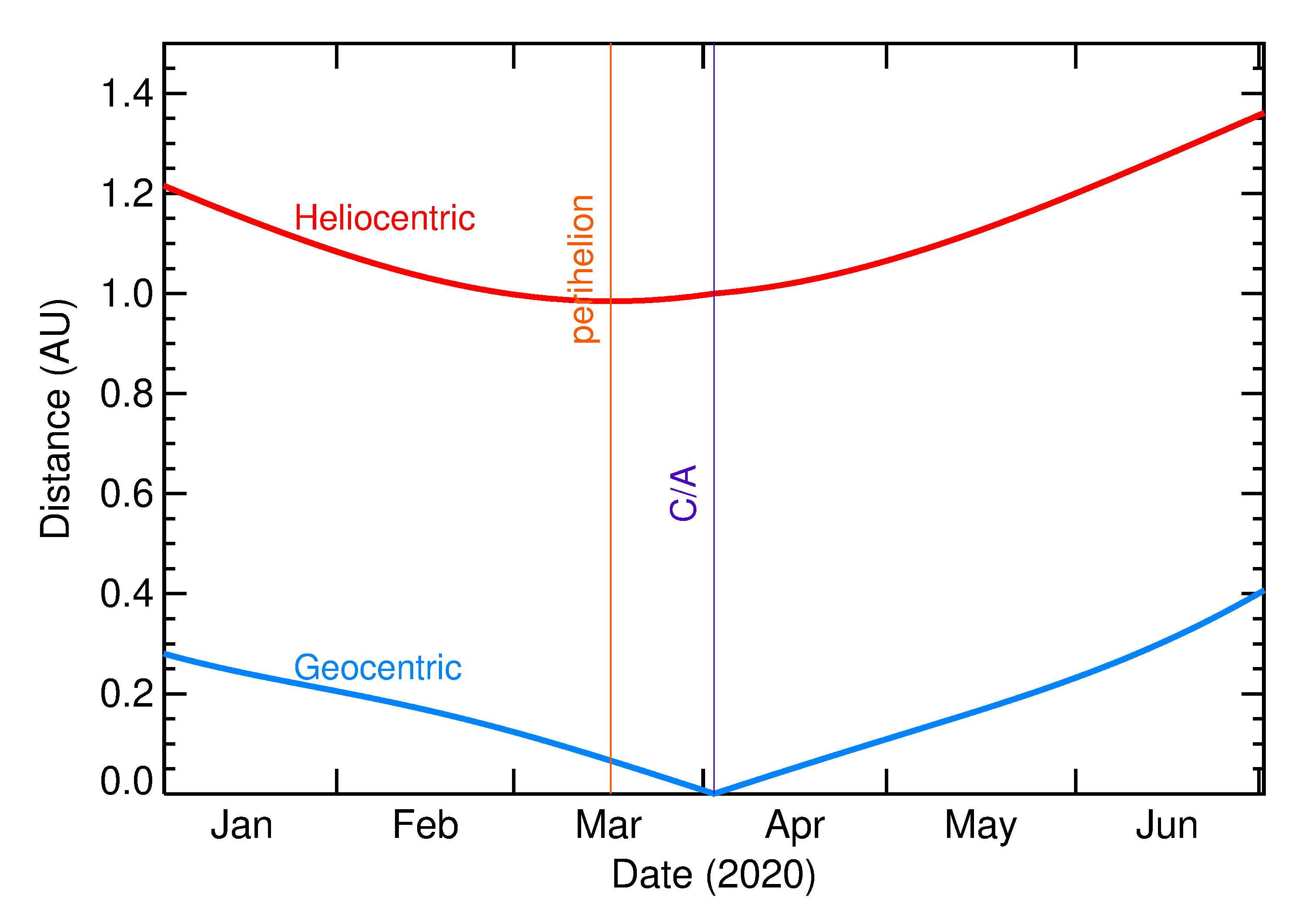 Heliocentric and Geocentric Distances of 2020 GO1 in the months around closest approach