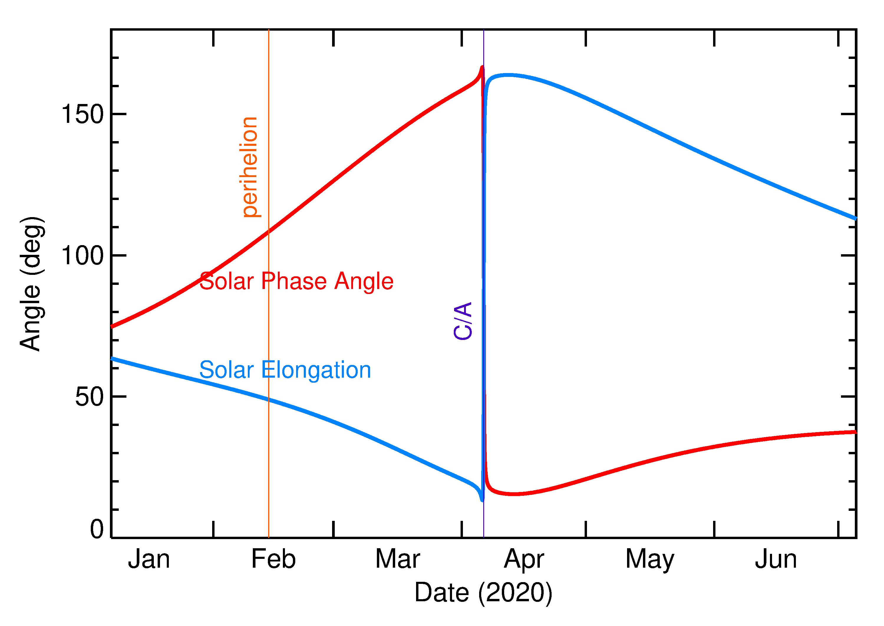 Solar Elongation and Solar Phase Angle of 2020 GY1 in the months around closest approach