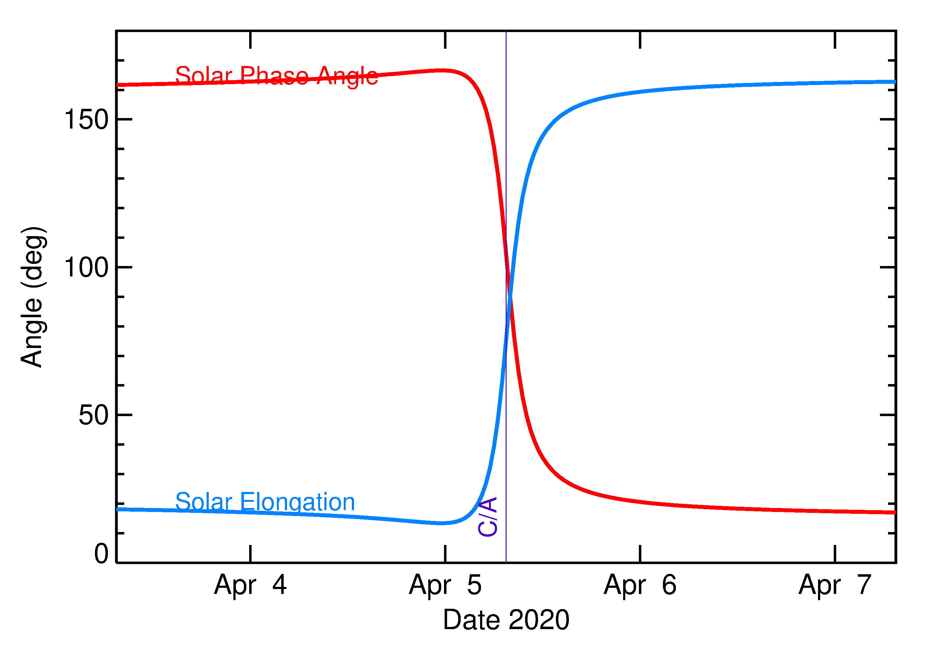 Solar Elongation and Solar Phase Angle of 2020 GY1 in the days around closest approach