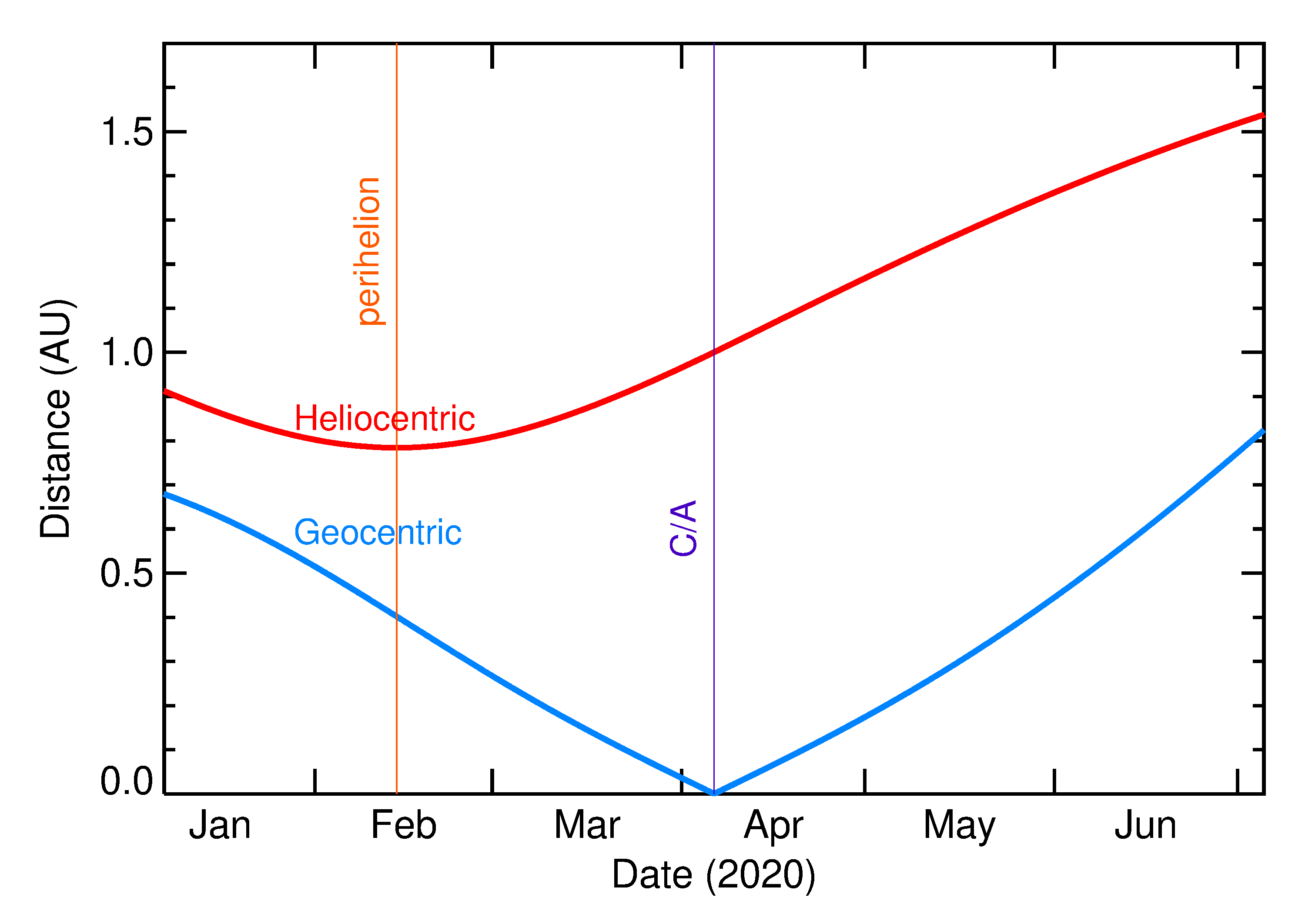 Heliocentric and Geocentric Distances of 2020 GY1 in the months around closest approach