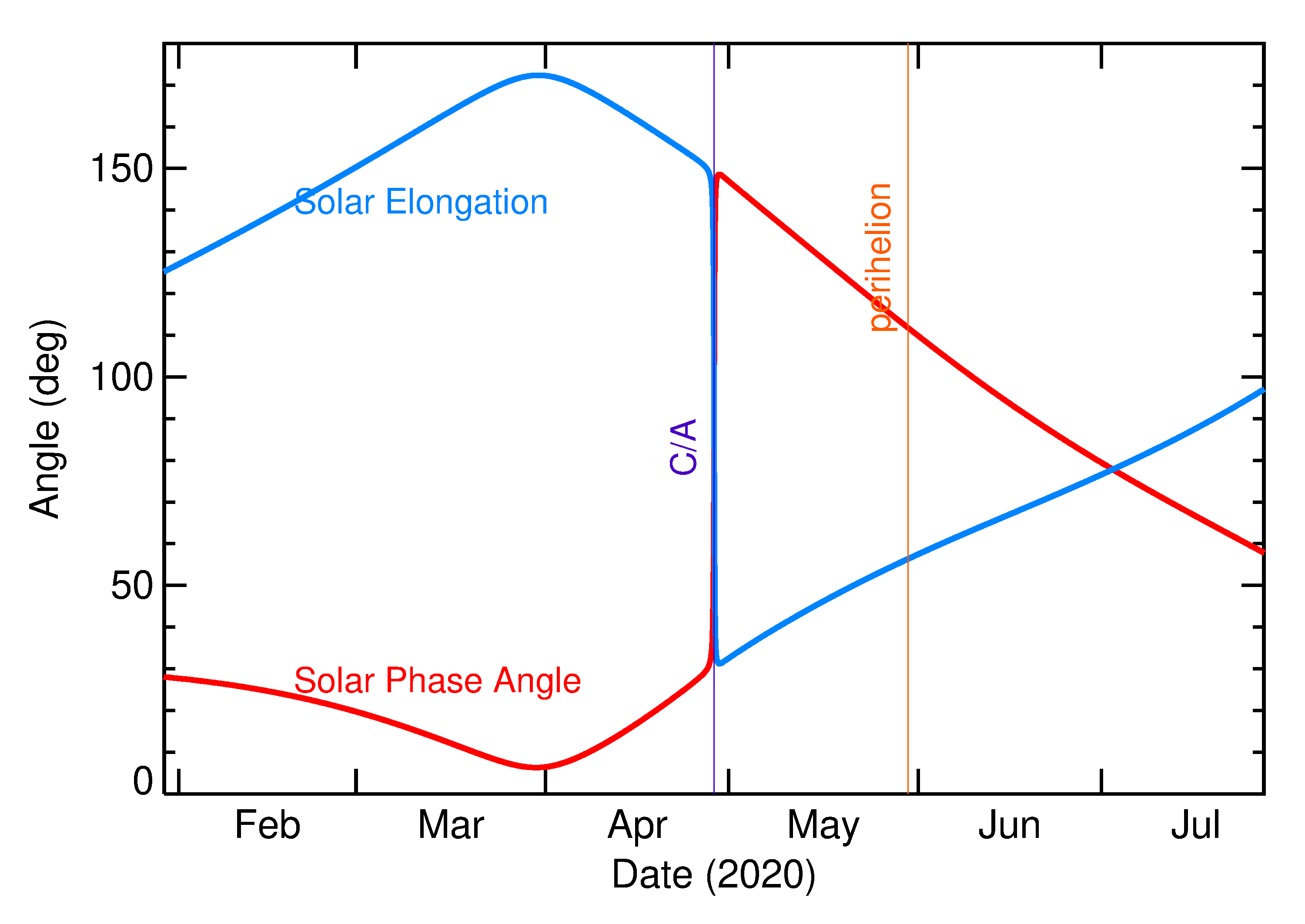 Solar Elongation and Solar Phase Angle of 2020 HP6 in the months around closest approach