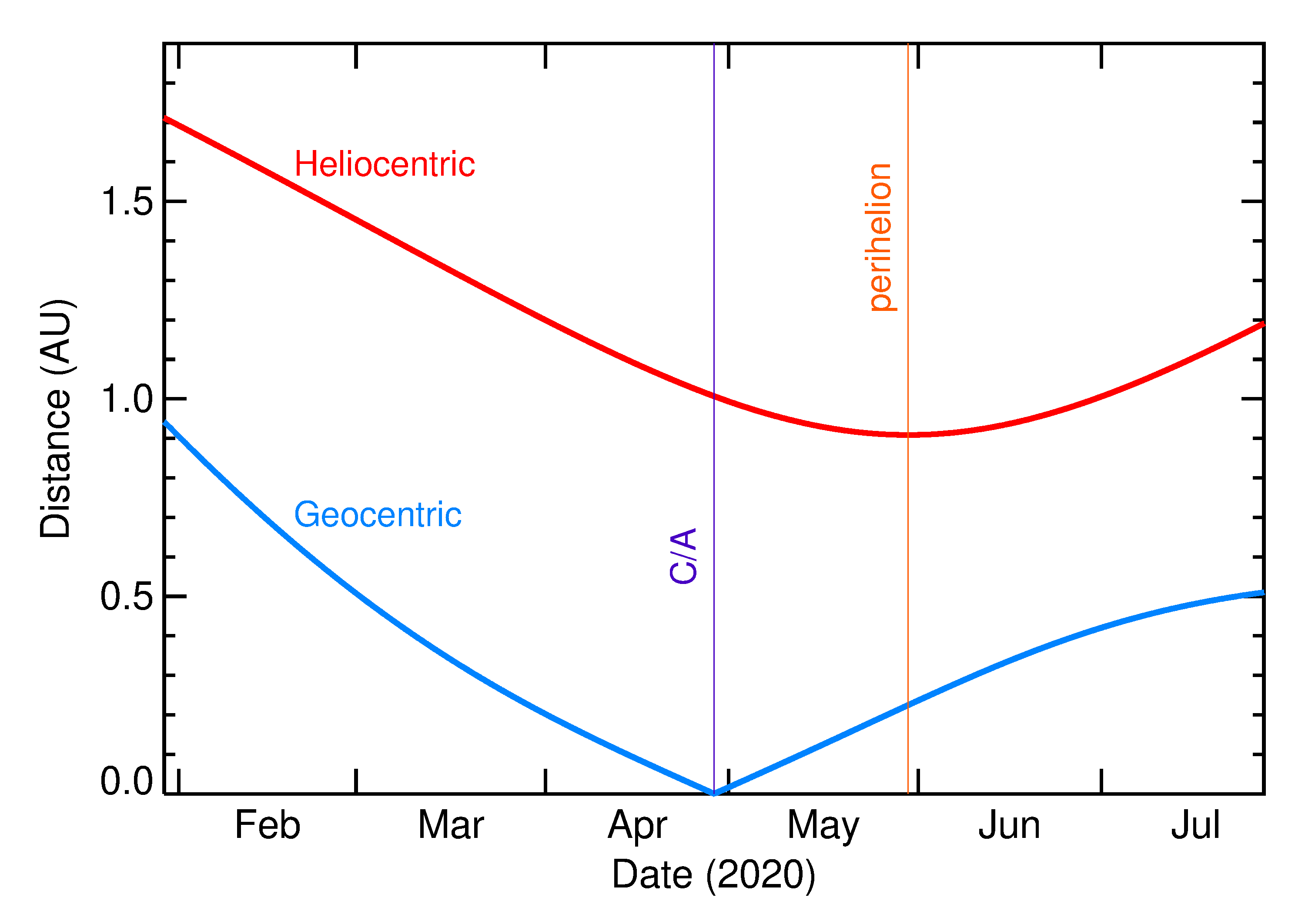 Heliocentric and Geocentric Distances of 2020 HP6 in the months around closest approach