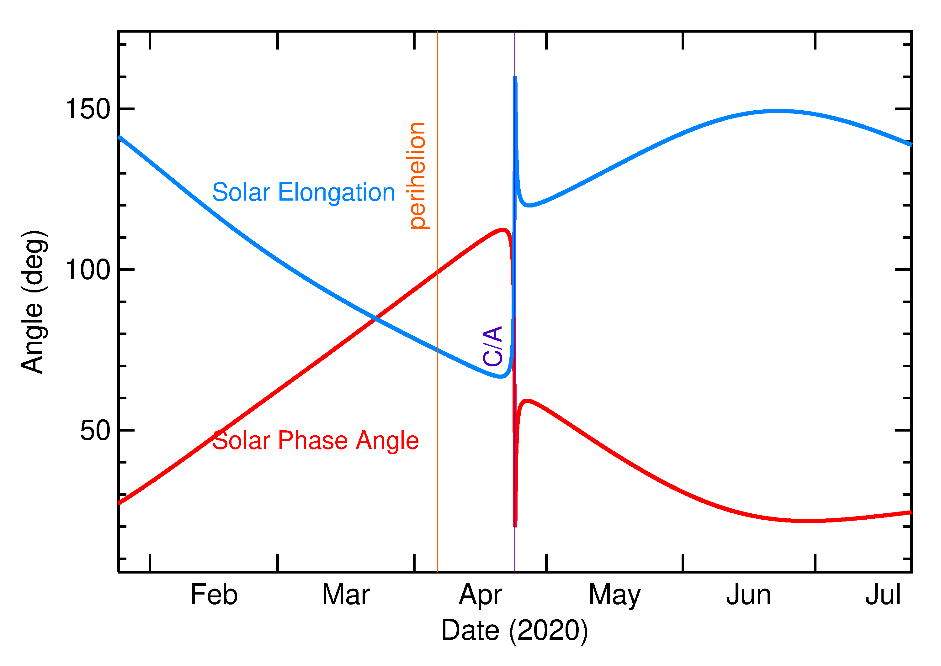 Solar Elongation and Solar Phase Angle of 2020 HU7 in the months around closest approach