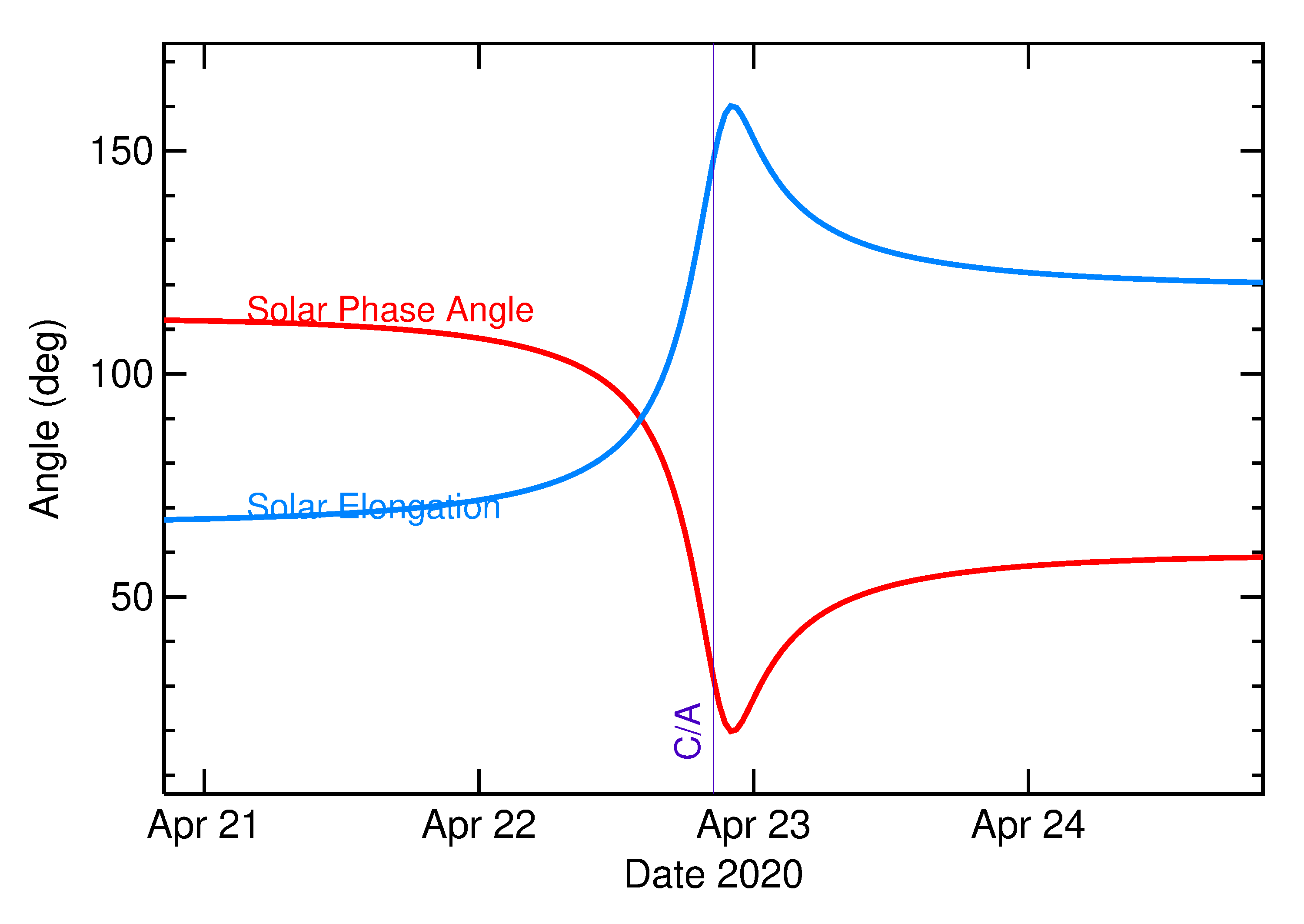 Solar Elongation and Solar Phase Angle of 2020 HU7 in the days around closest approach