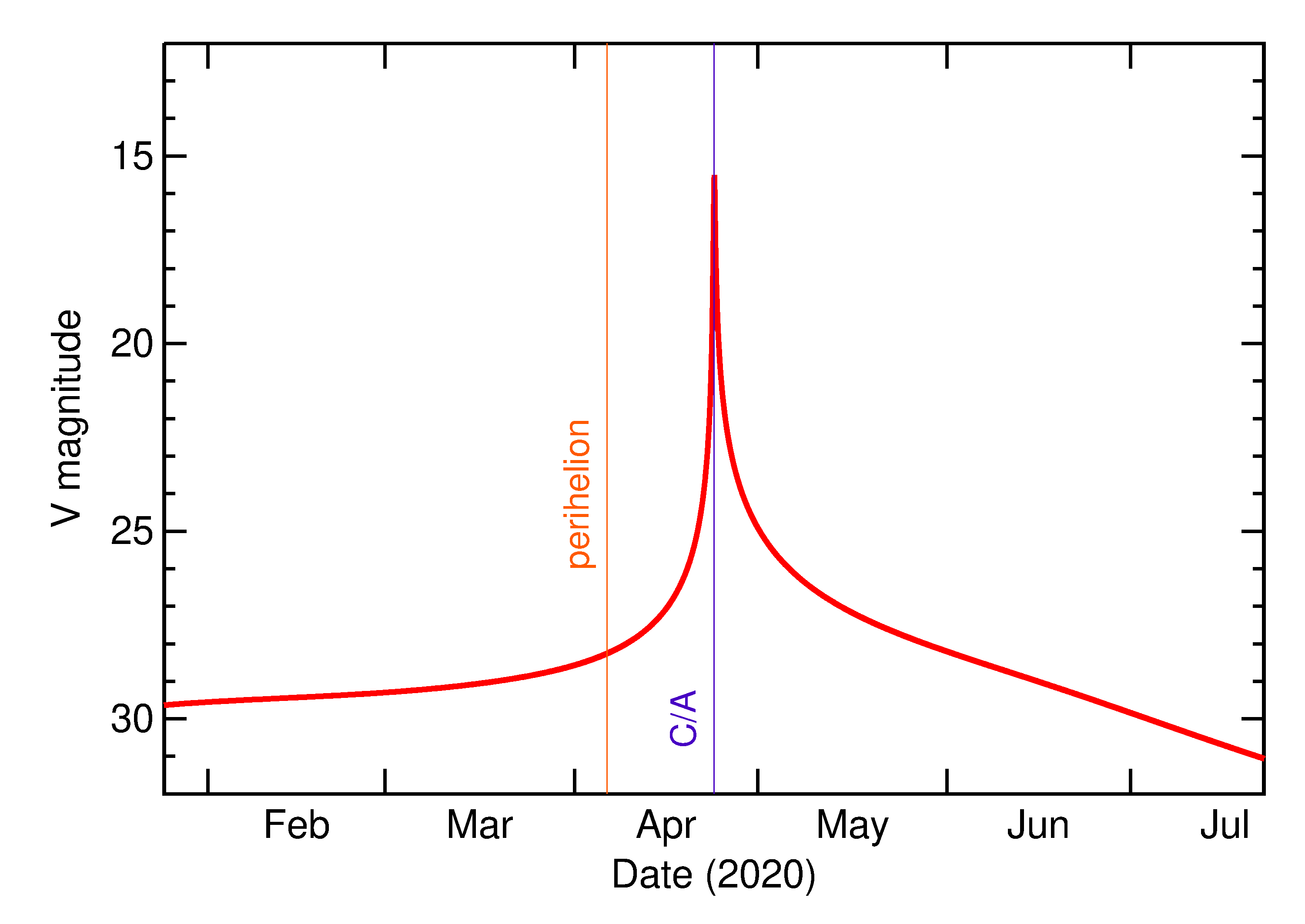 Predicted Brightness of 2020 HU7 in the months around closest approach
