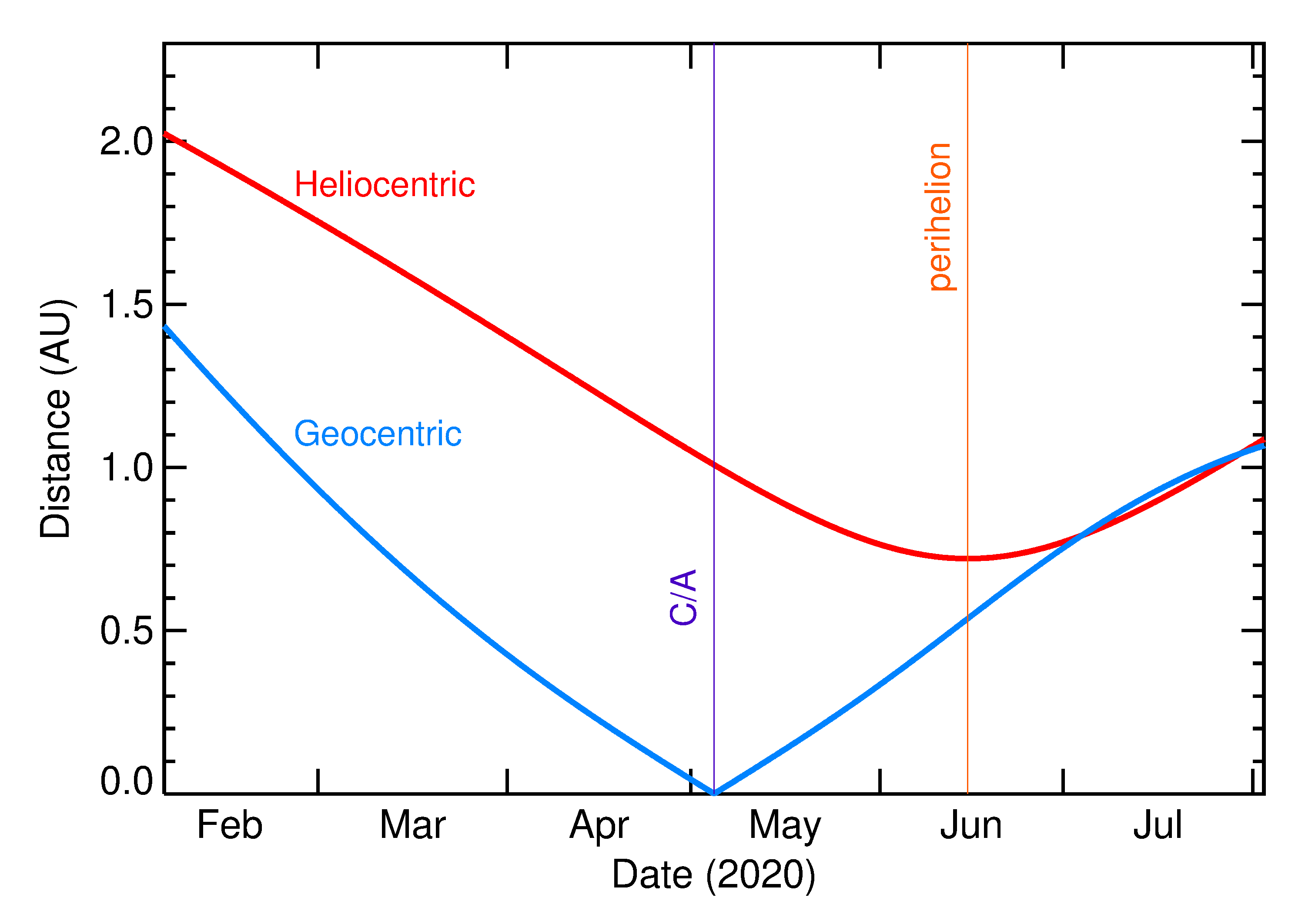 Heliocentric and Geocentric Distances of 2020 JA in the months around closest approach