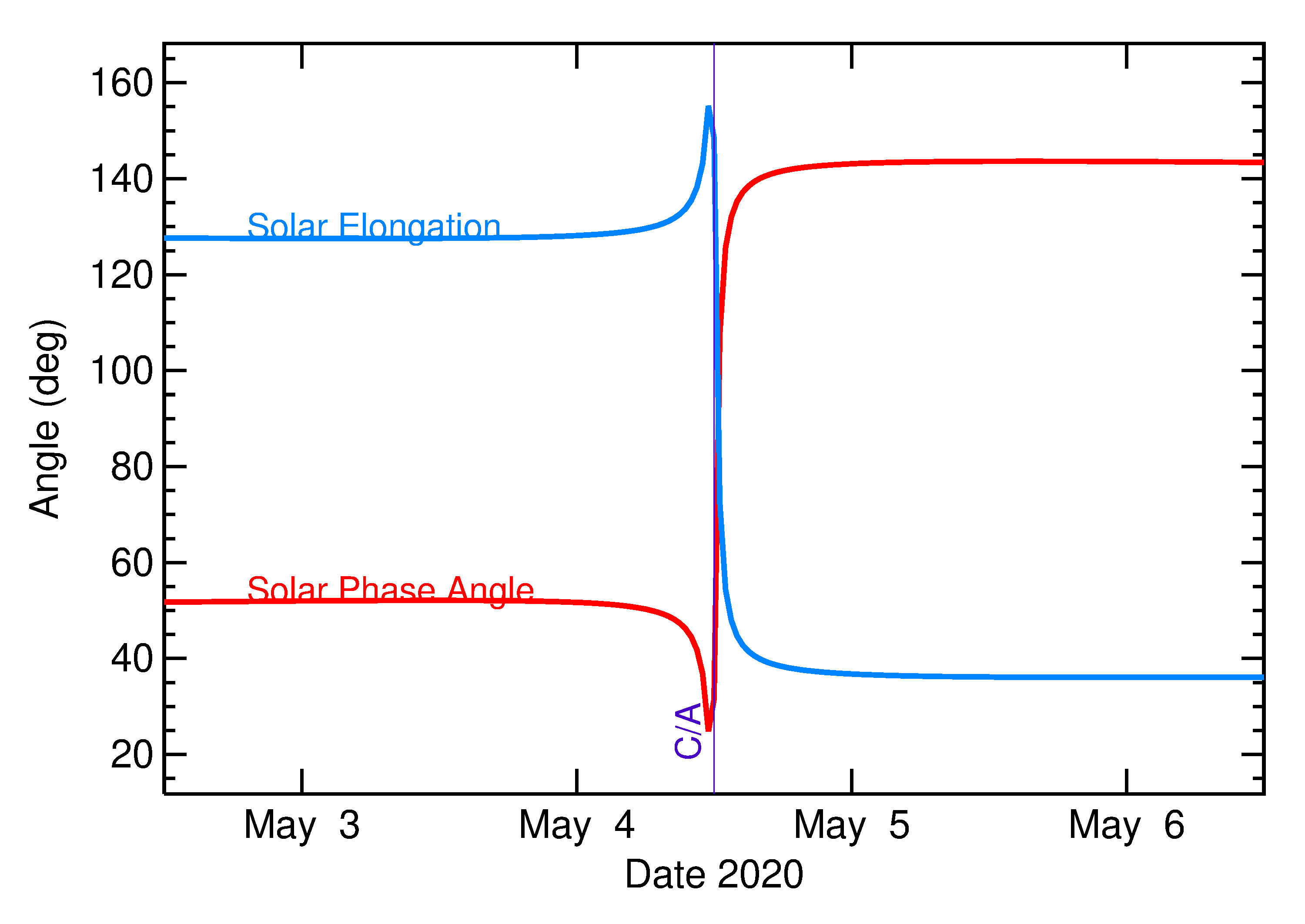 Solar Elongation and Solar Phase Angle of 2020 JJ in the days around closest approach