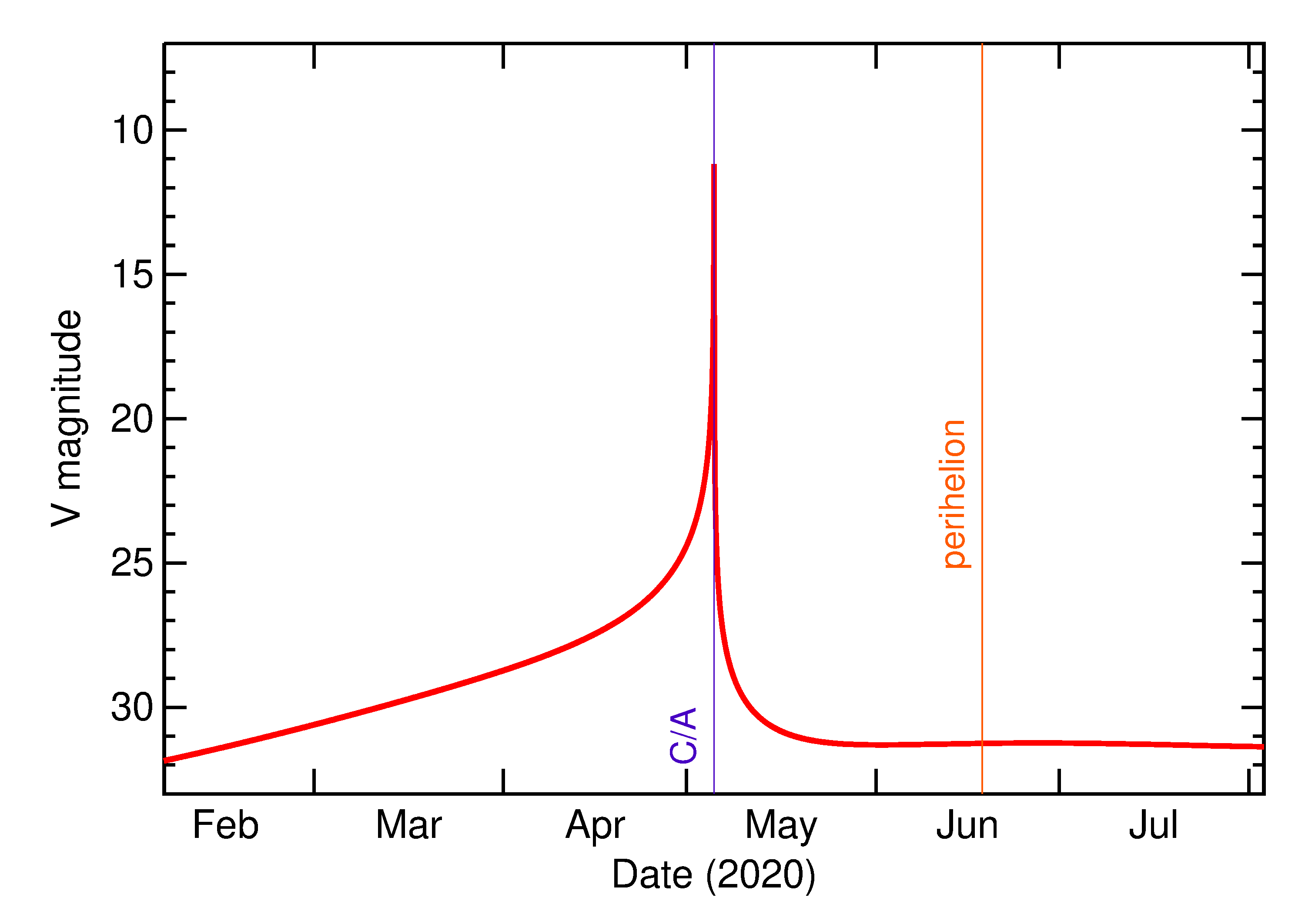 Predicted Brightness of 2020 JJ in the months around closest approach