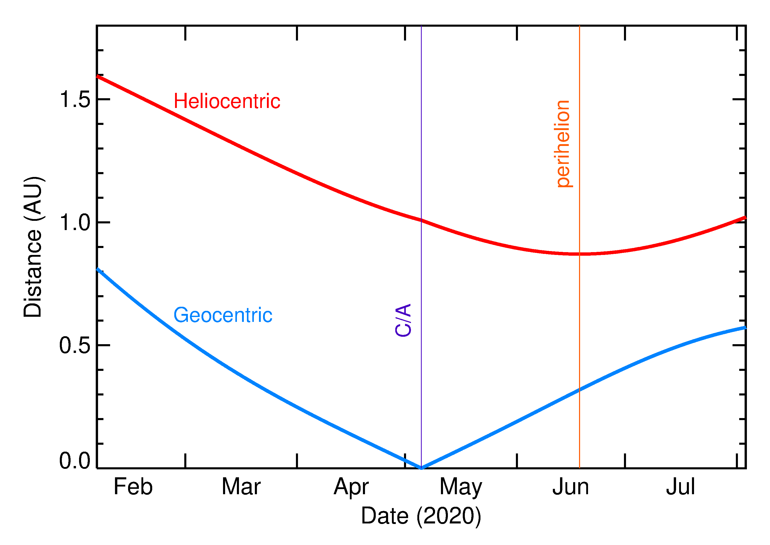 Heliocentric and Geocentric Distances of 2020 JJ in the months around closest approach