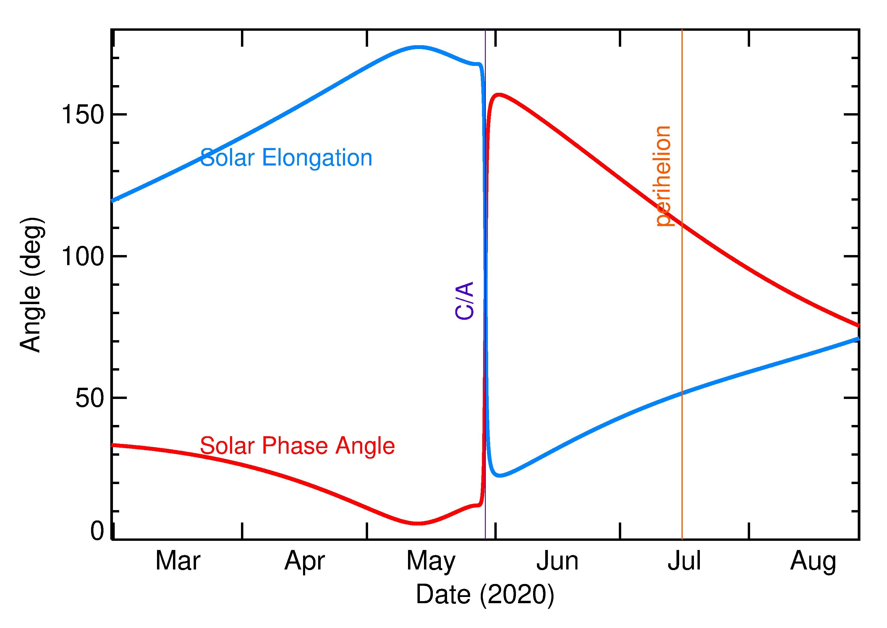 Solar Elongation and Solar Phase Angle of 2020 KF5 in the months around closest approach