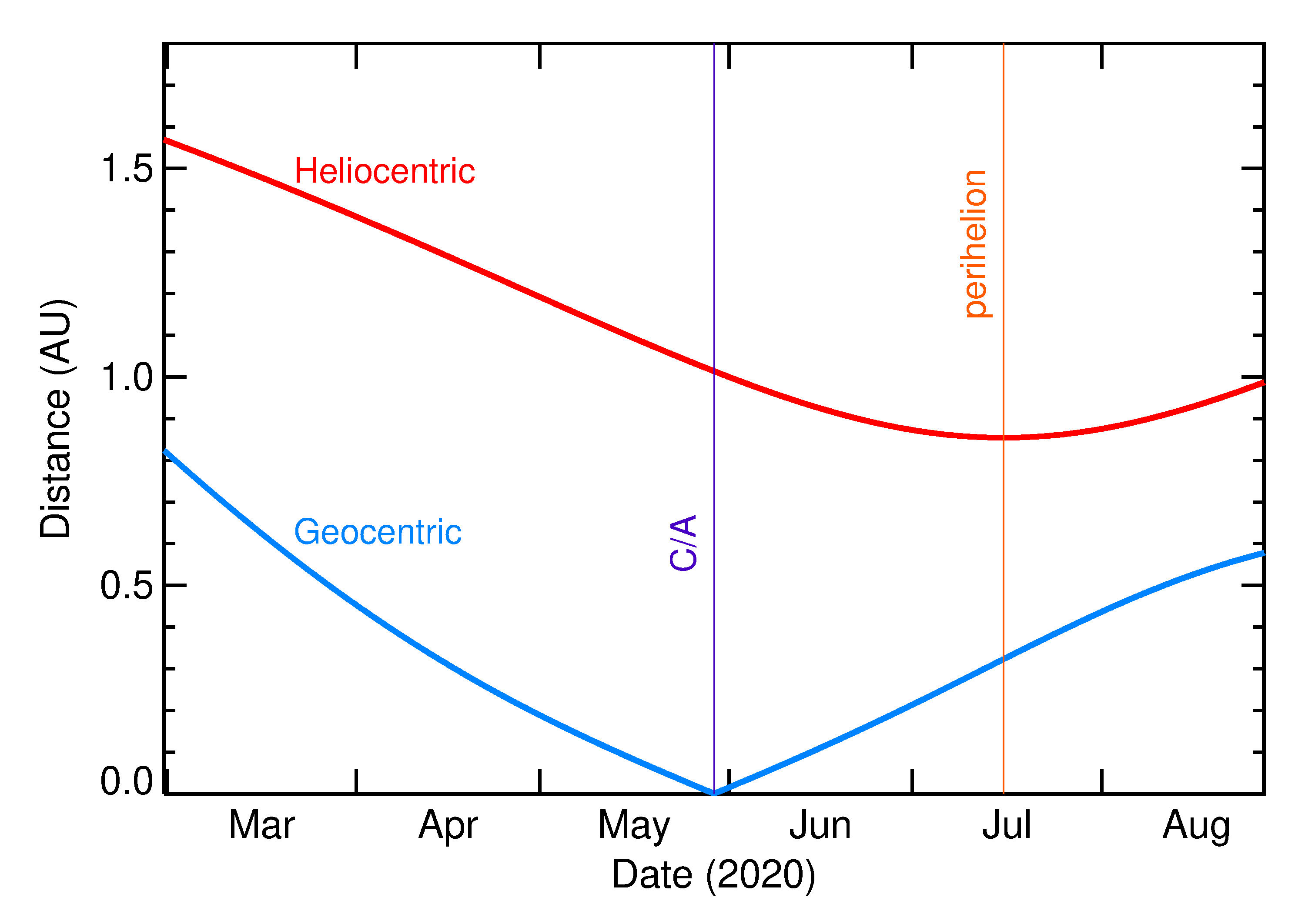 Heliocentric and Geocentric Distances of 2020 KF5 in the months around closest approach
