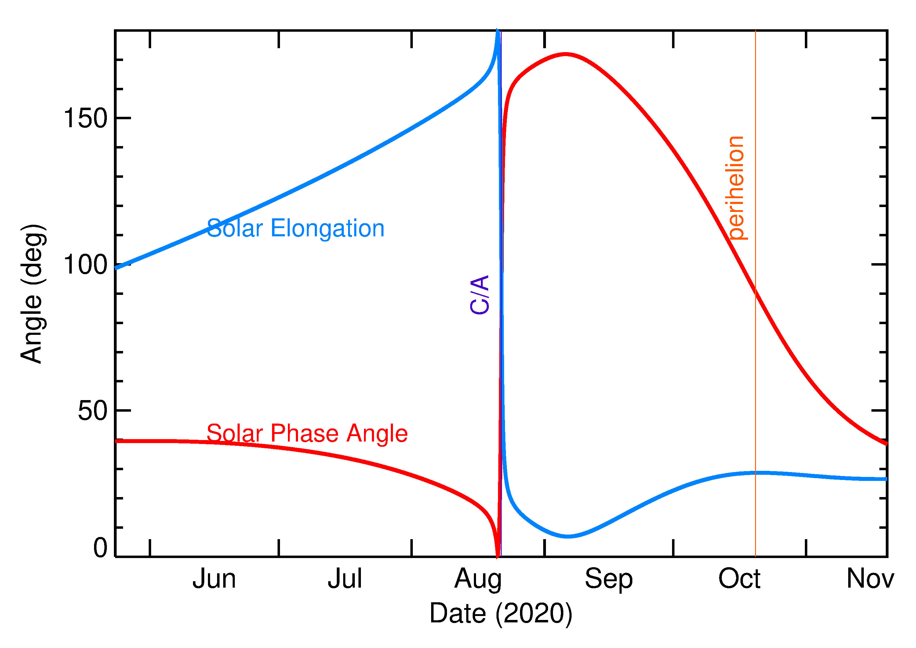 Solar Elongation and Solar Phase Angle of 2020 PY2 in the months around closest approach