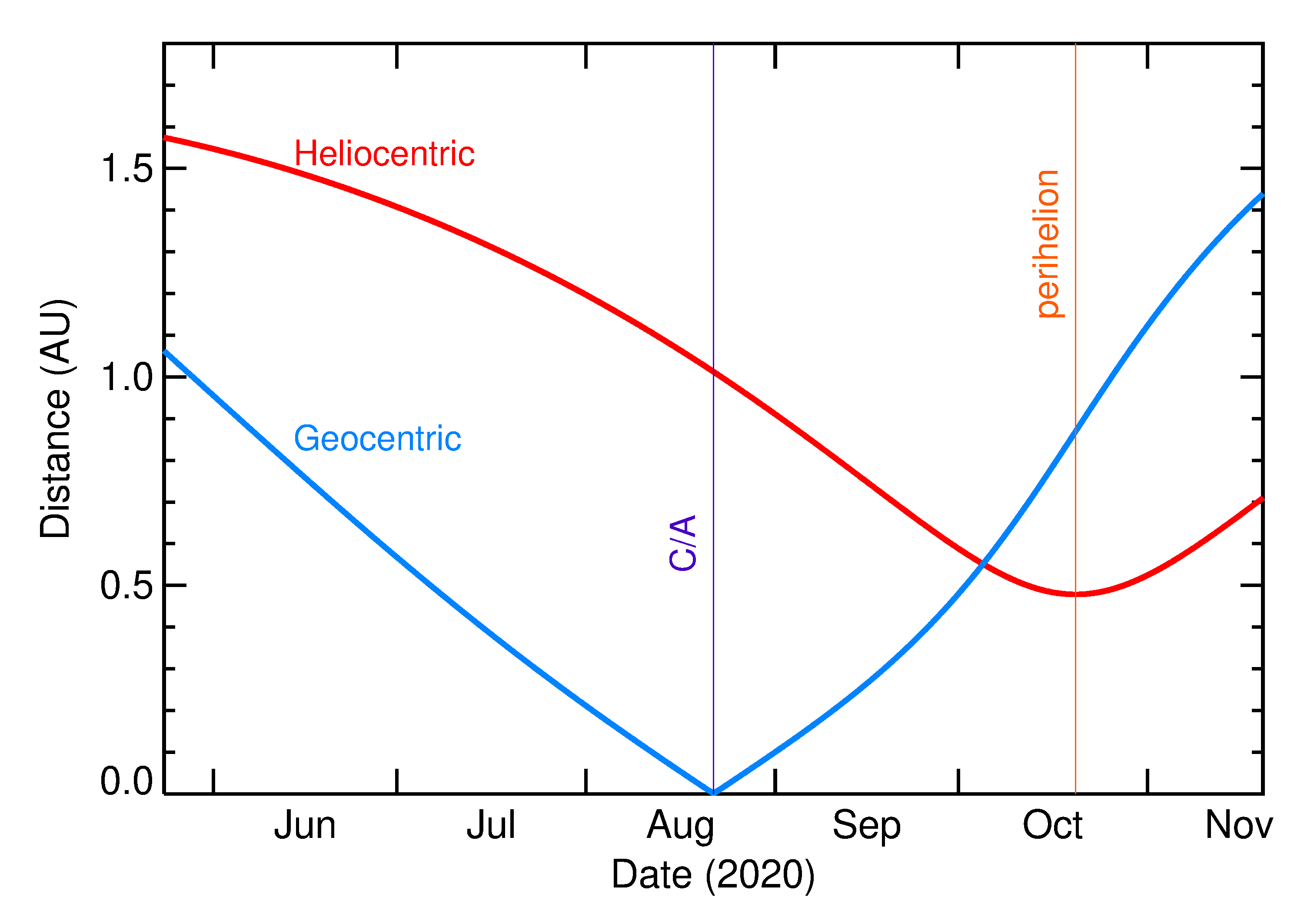 Heliocentric and Geocentric Distances of 2020 PY2 in the months around closest approach