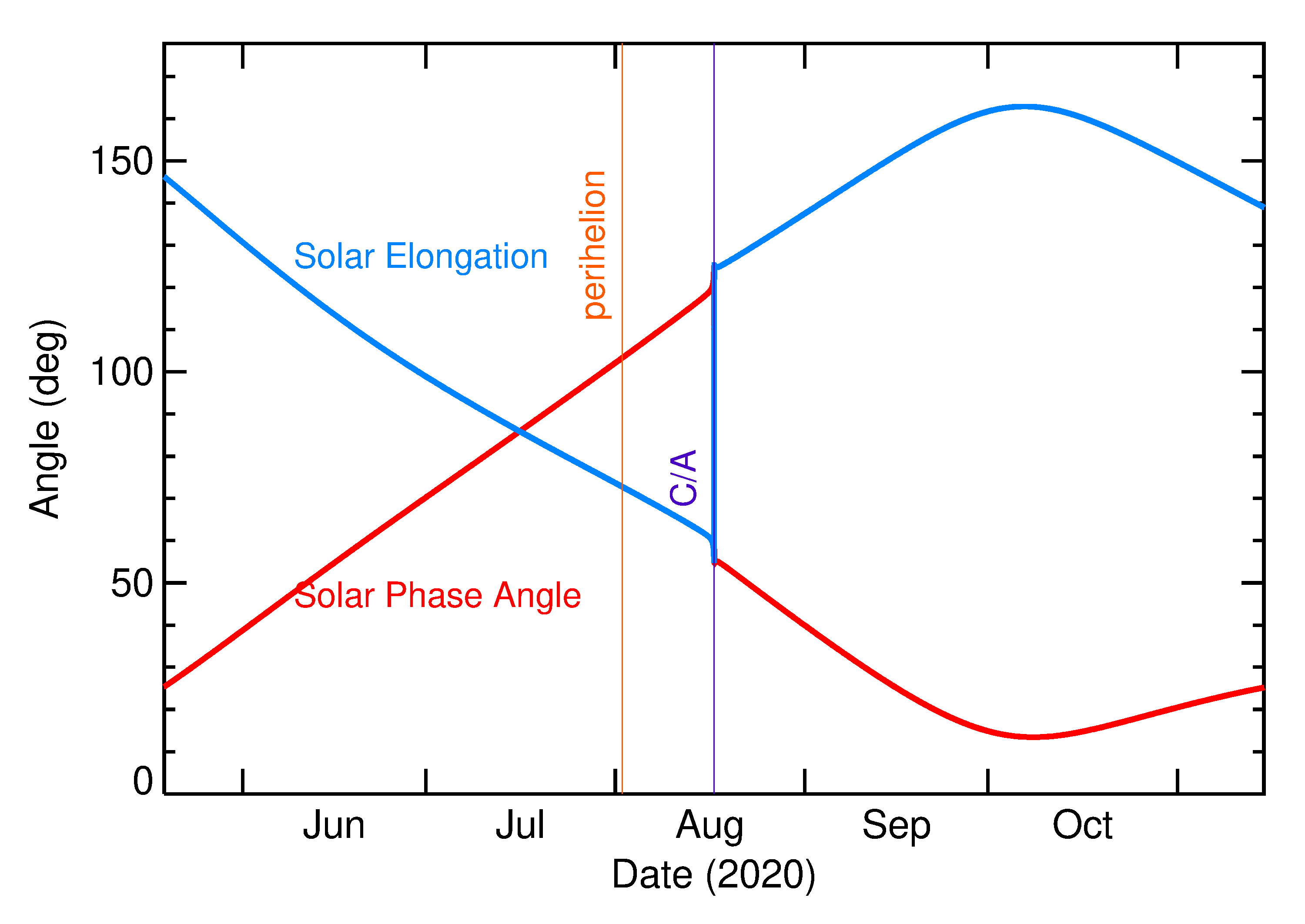 Solar Elongation and Solar Phase Angle of 2020 QG in the months around closest approach